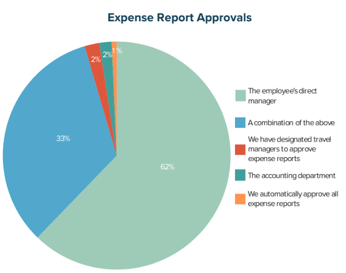 Expense Report Approvals