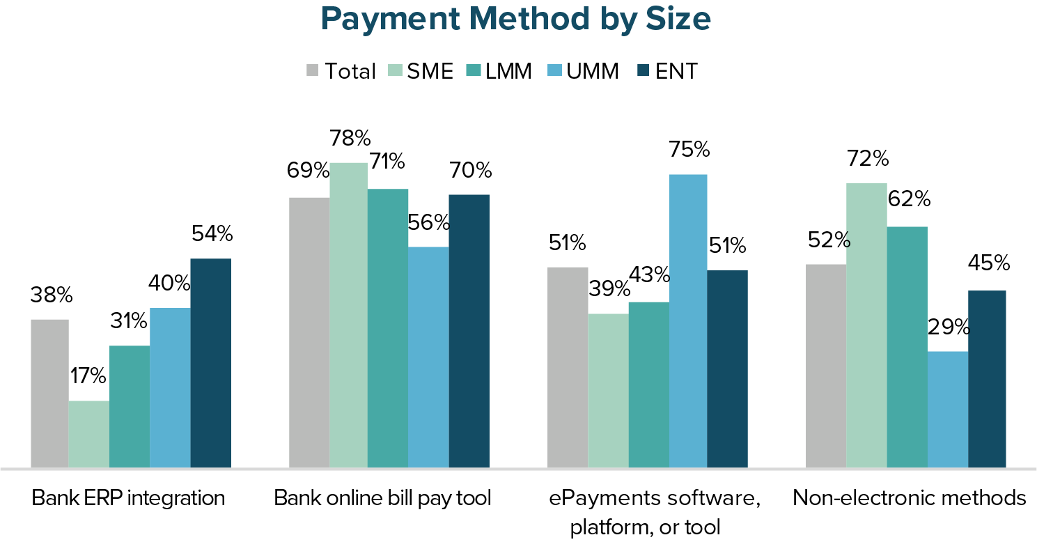 Payment Method by Size