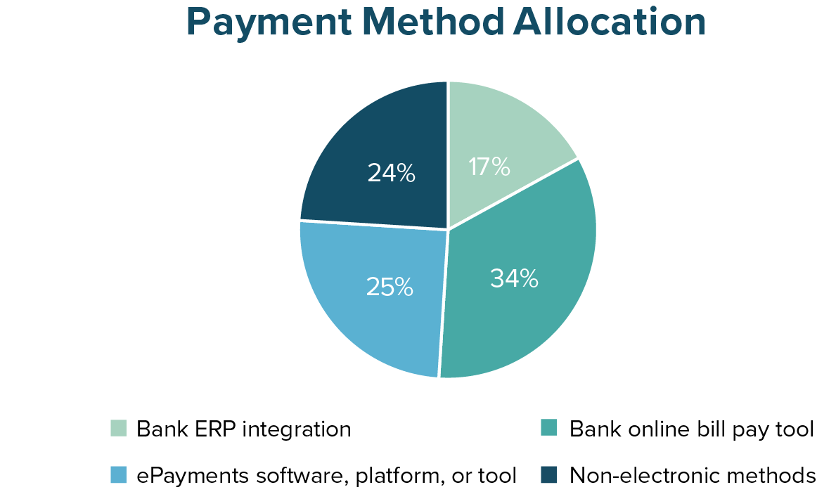 Payment Method Allocation