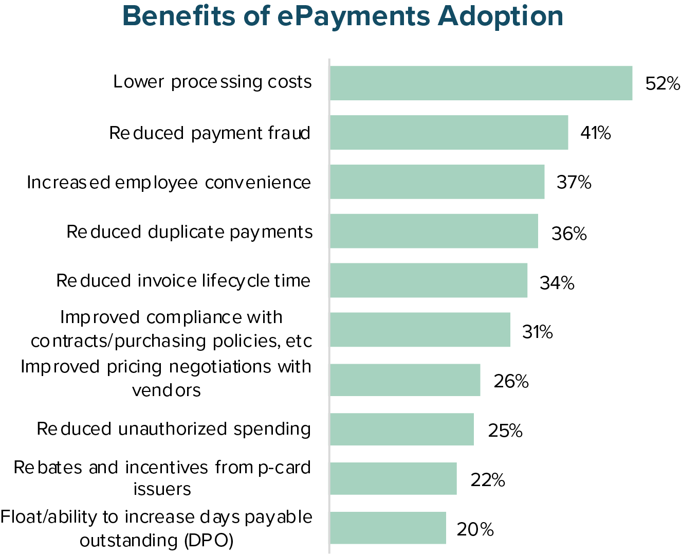 Benefits of ePayments Adoption
