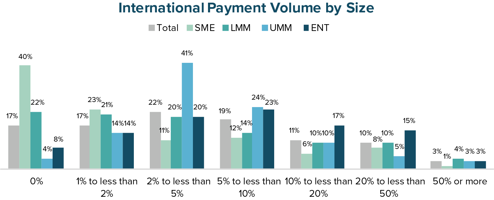 International Payment Volume by Size