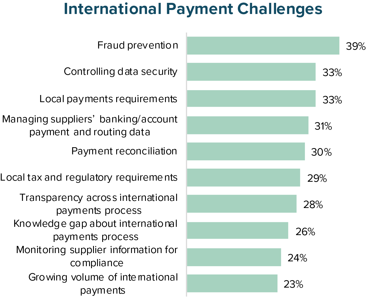 International Payment Challenges