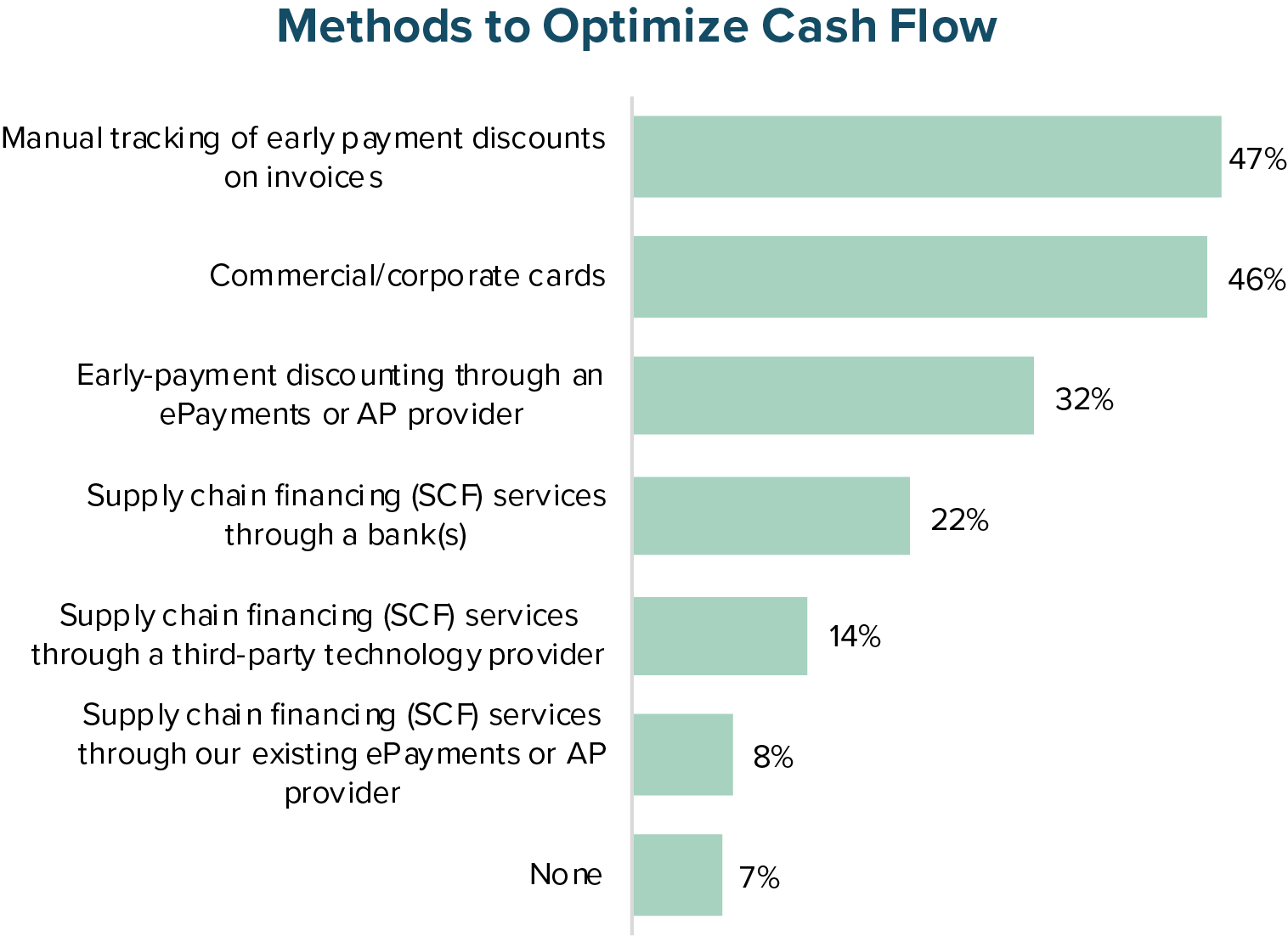 Methods to Optimize Cash Flow