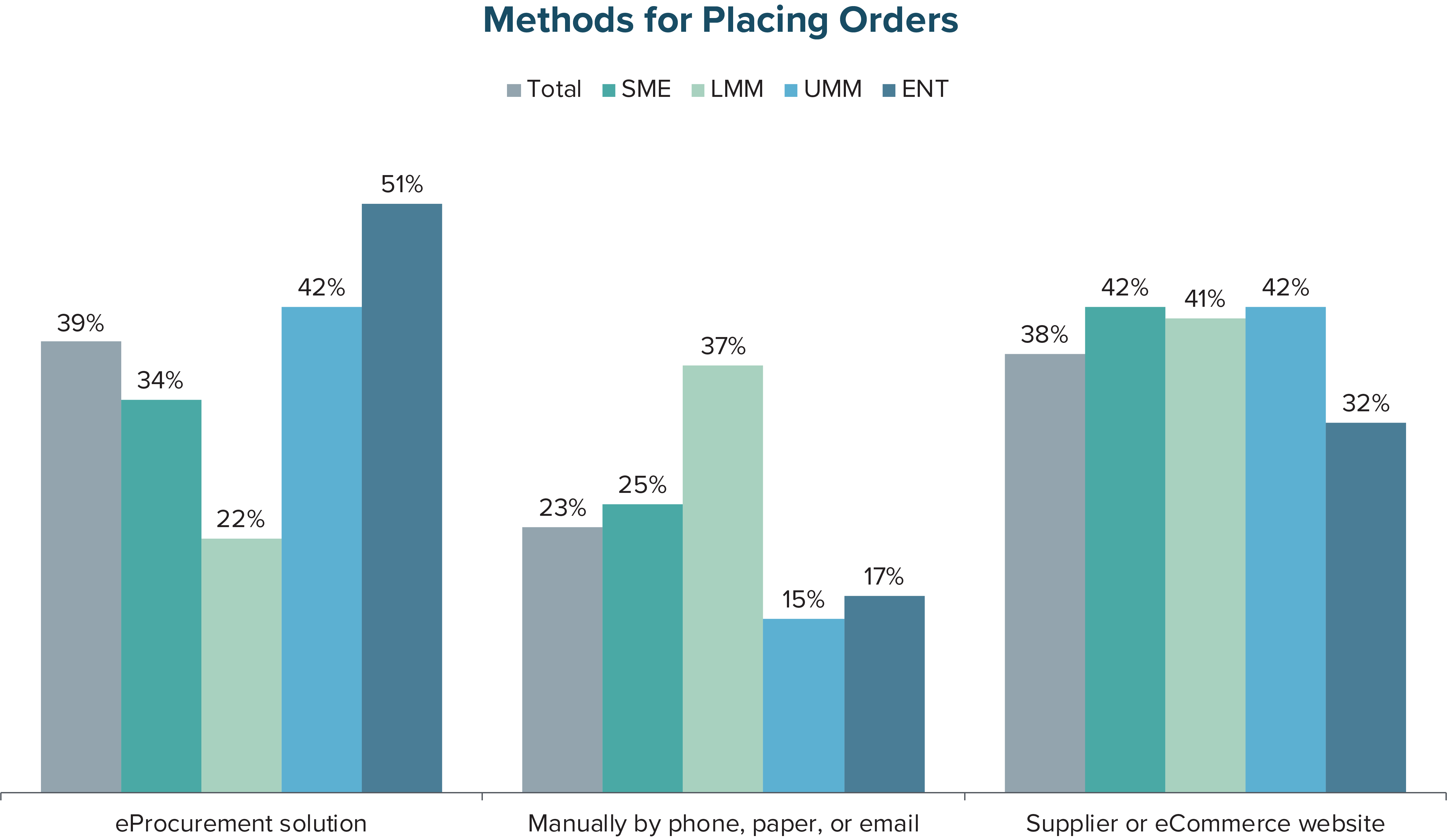 Methods for Placing Orders