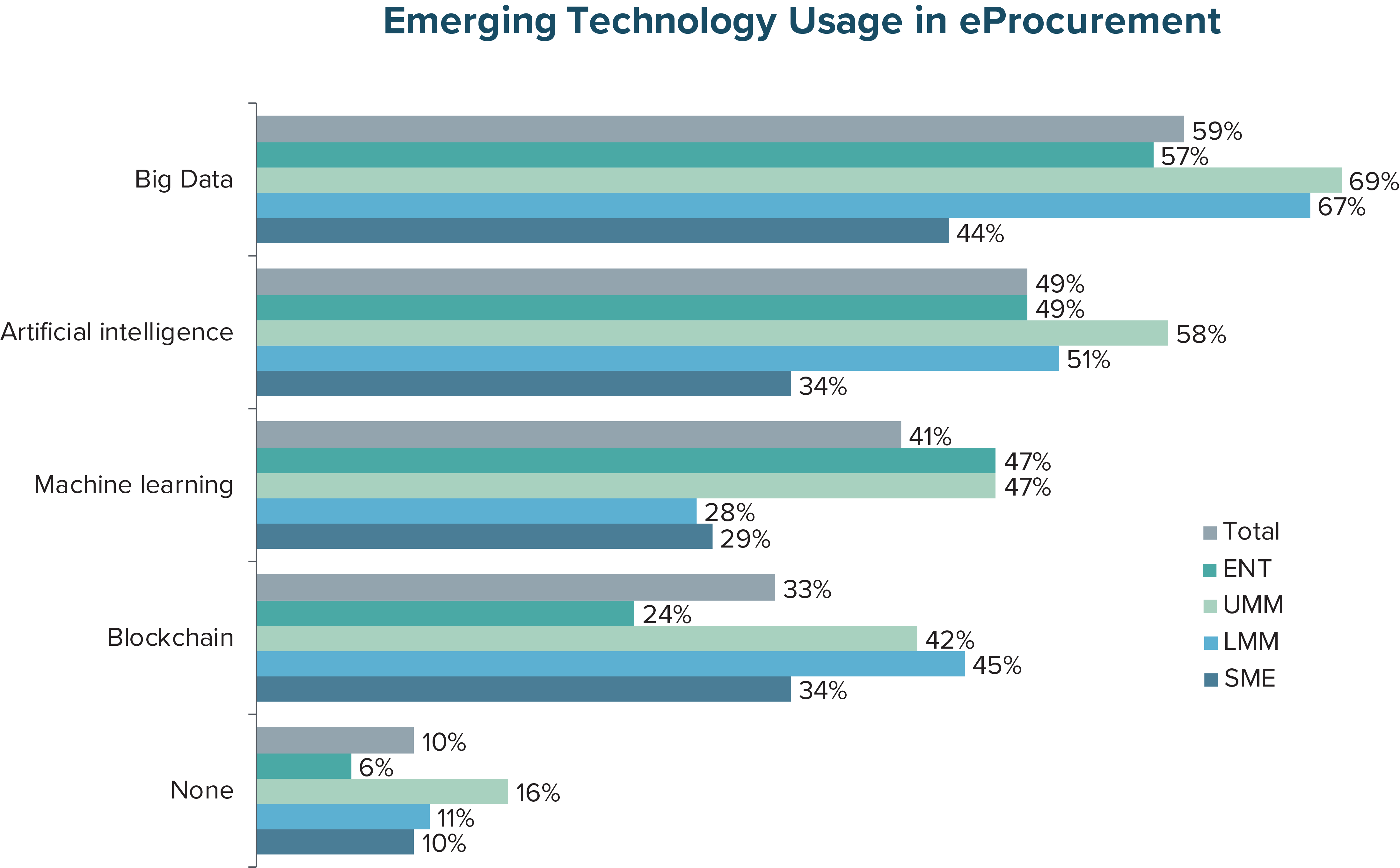 Emerging Technology Usage in eProcurement