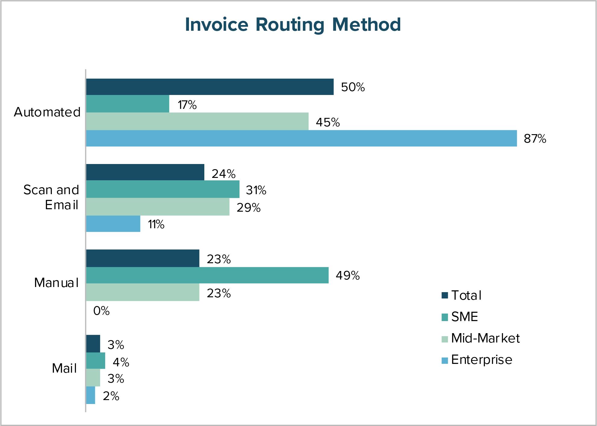 Invoice Routing Method