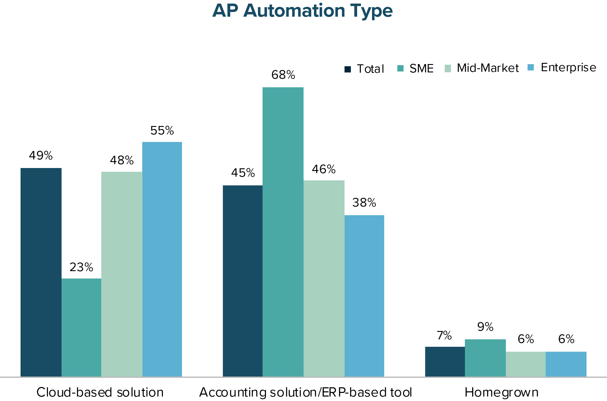 AP Automation Type