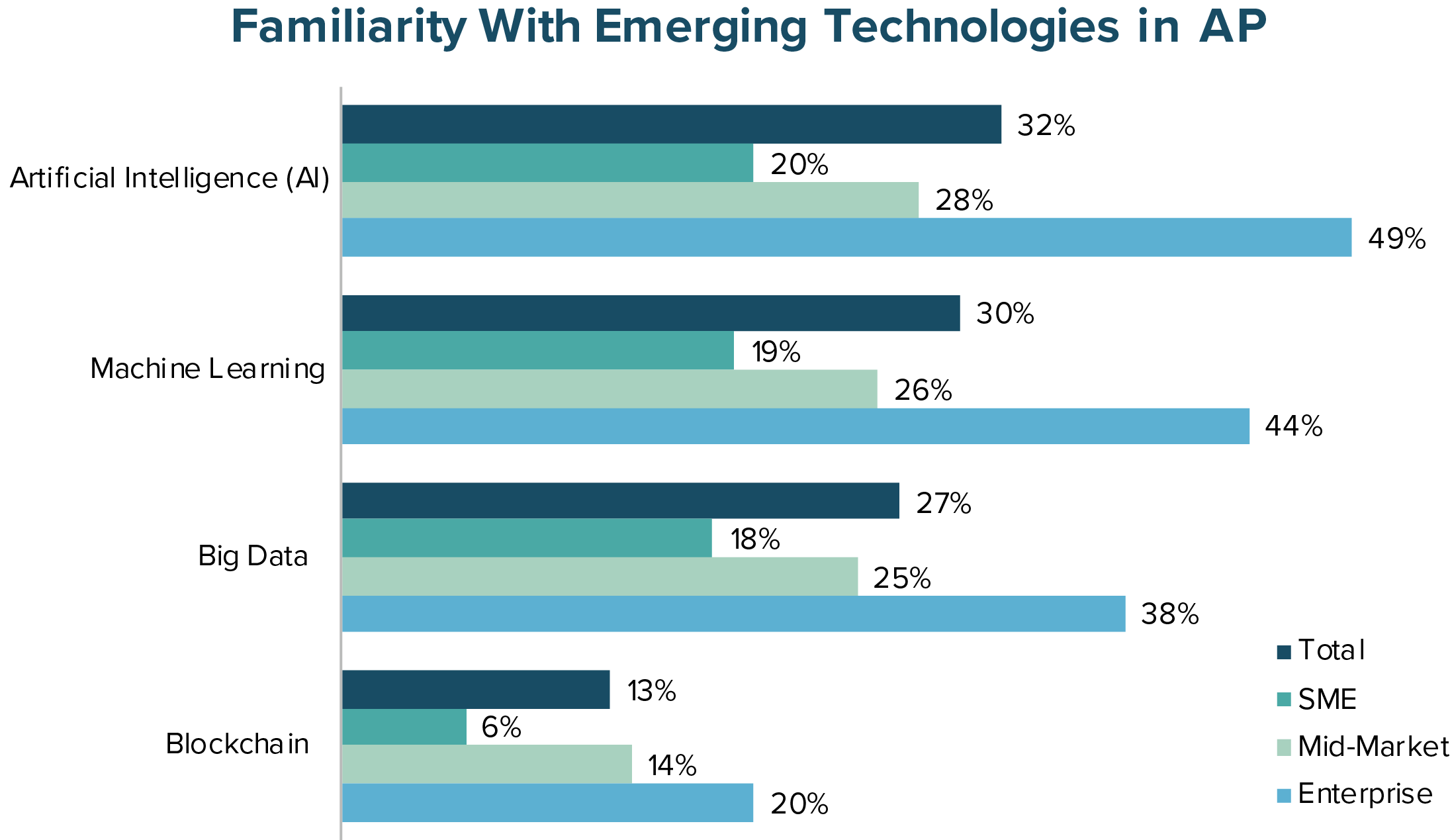 Familiarity with Emerging Technologies in AP