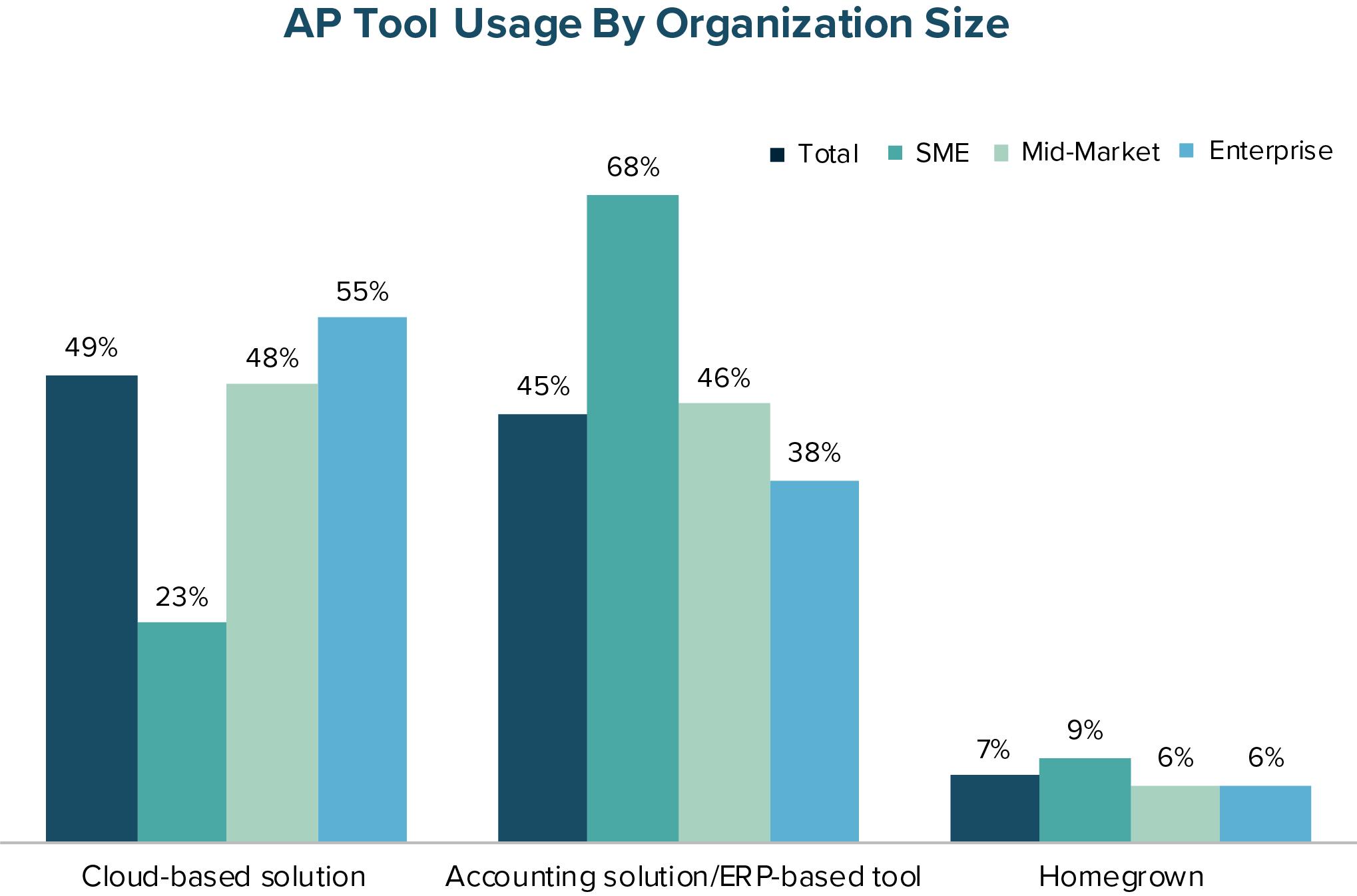 AP Tool Usage by Organization Size