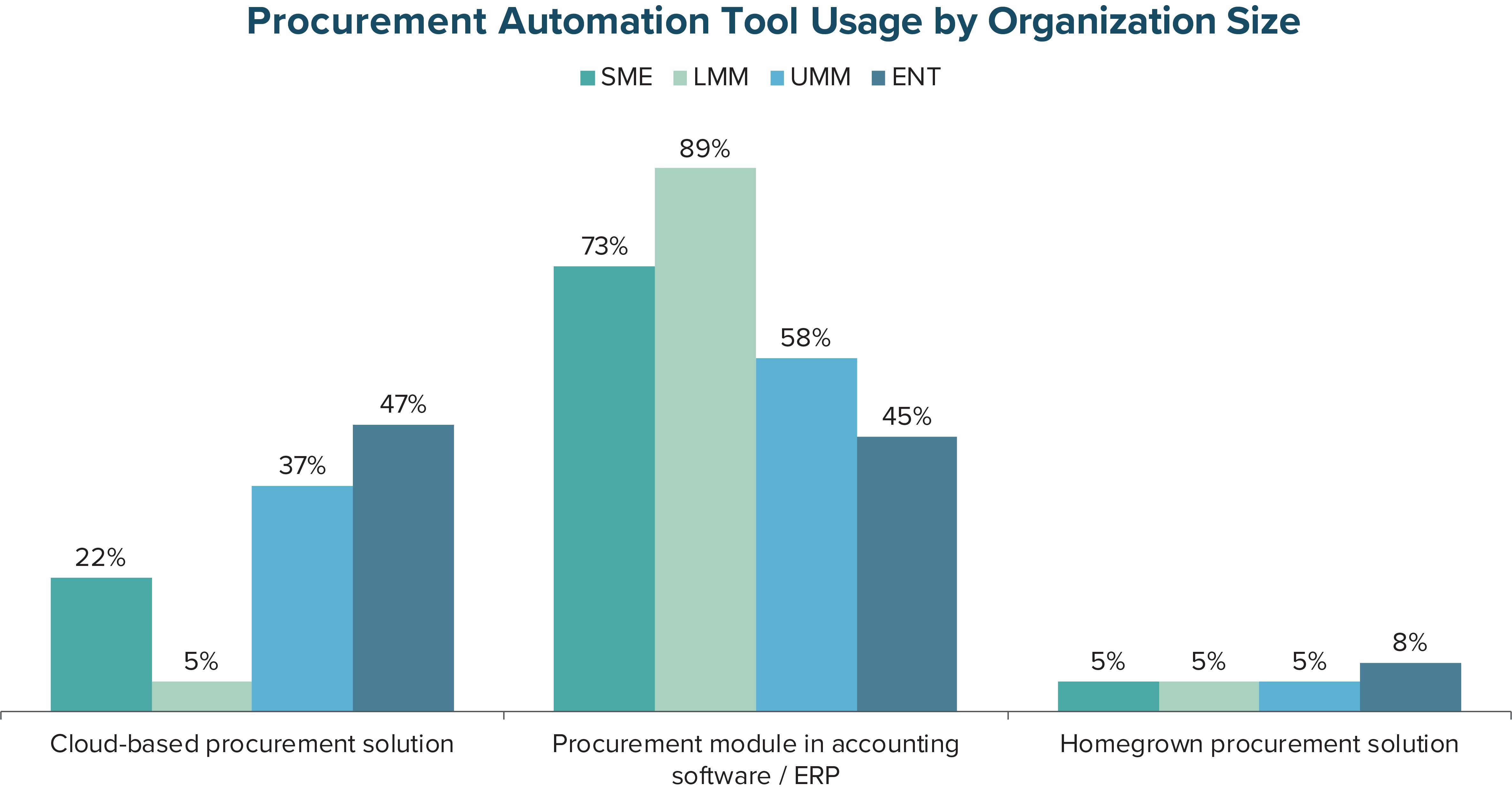 Procurement Automation Tool Usage by Organization Size