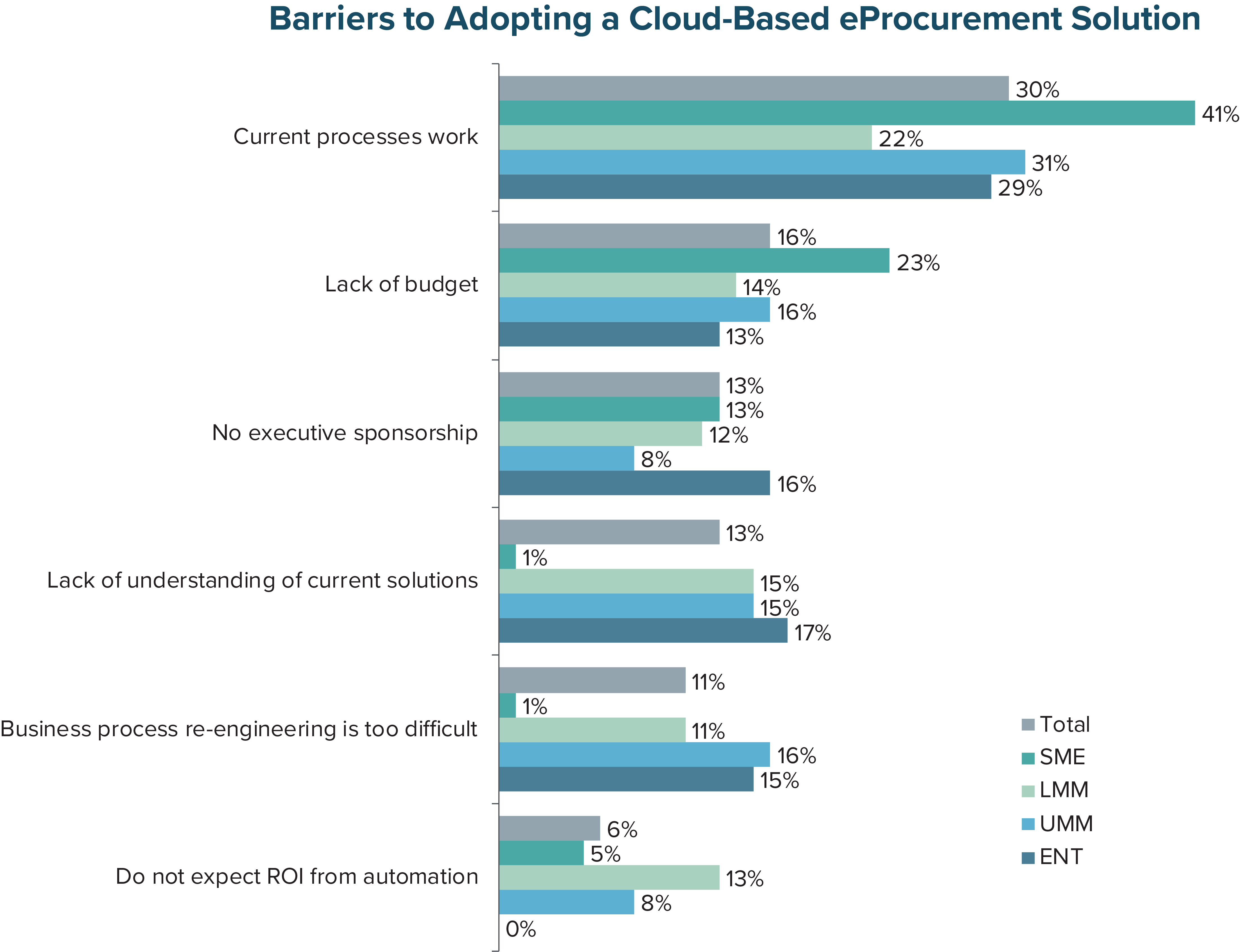 Barriers to Adopting a Cloud-Based eProcurement Solution