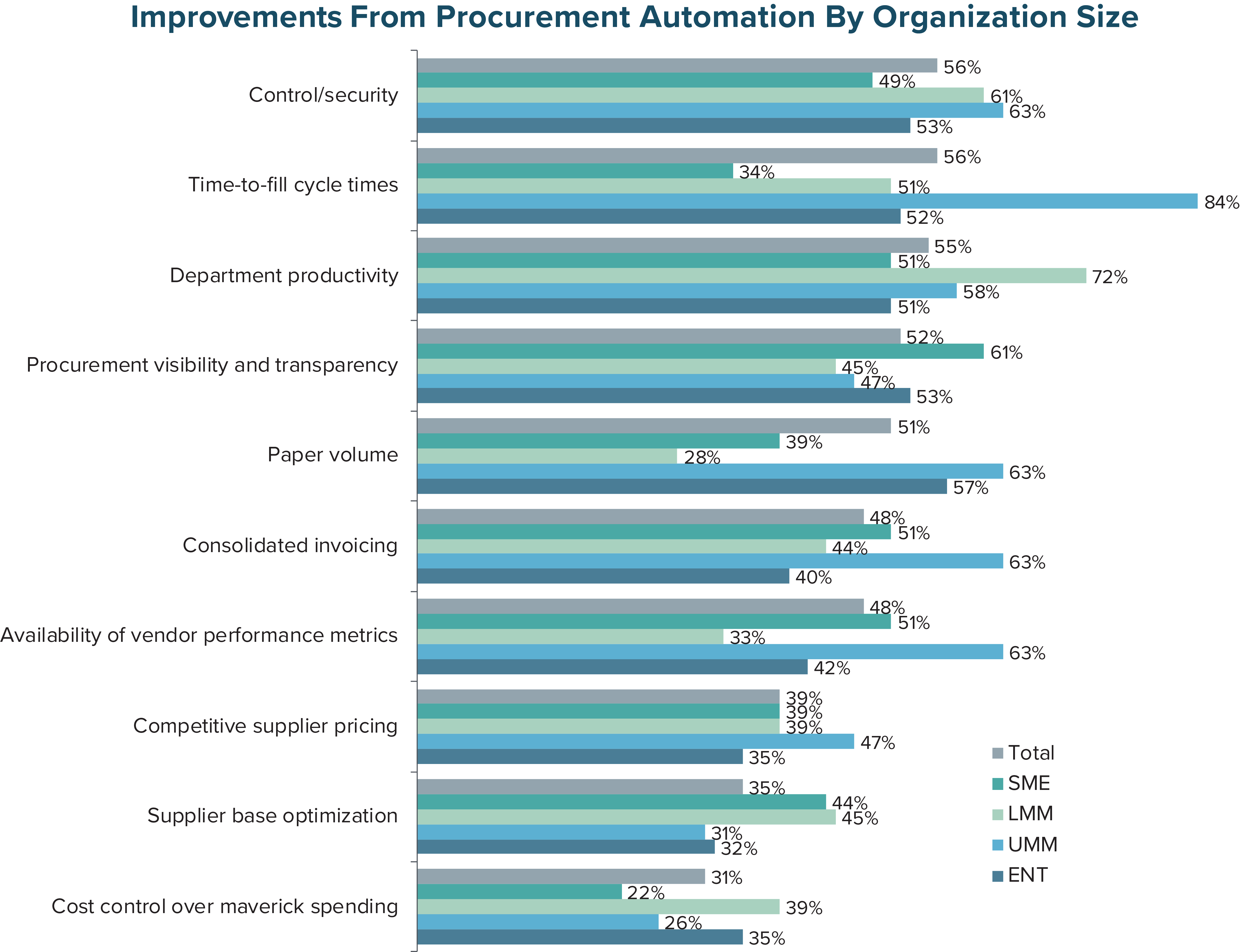 Improvements From Procurement Automation by Organization Size