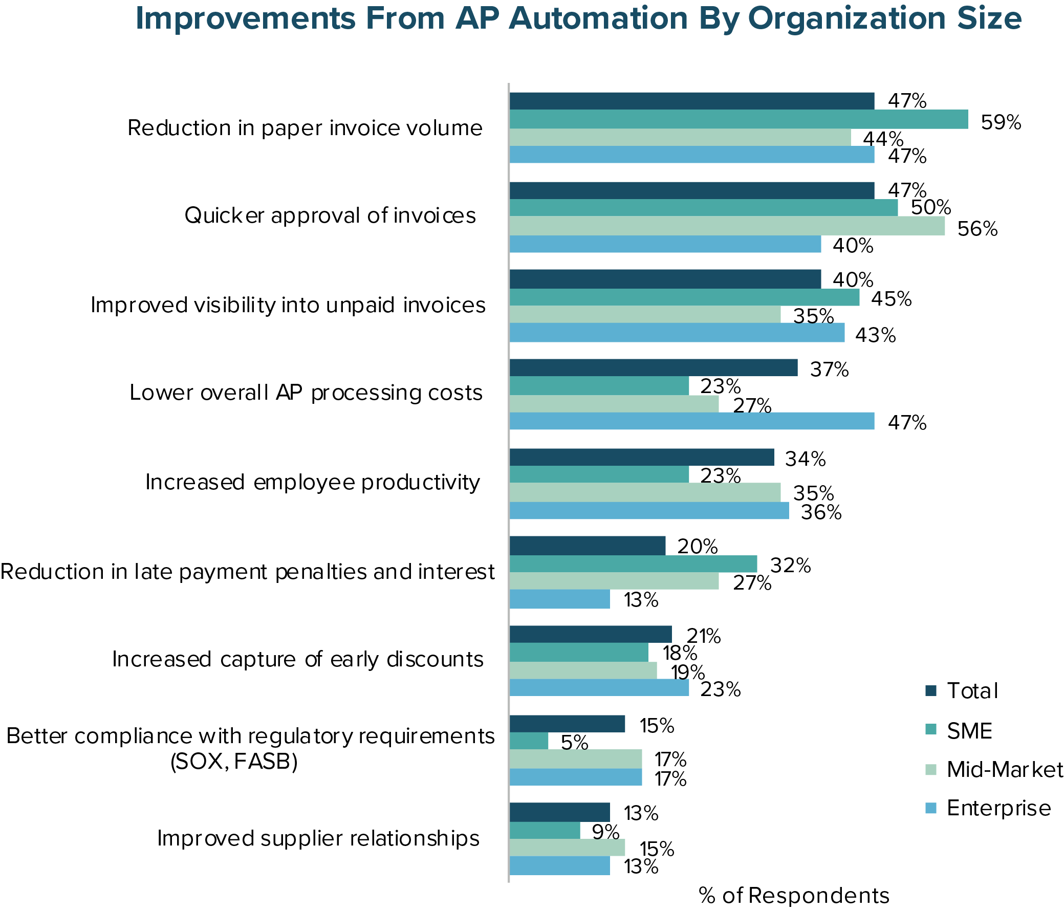 Improvements From AP Automation by Organization Size