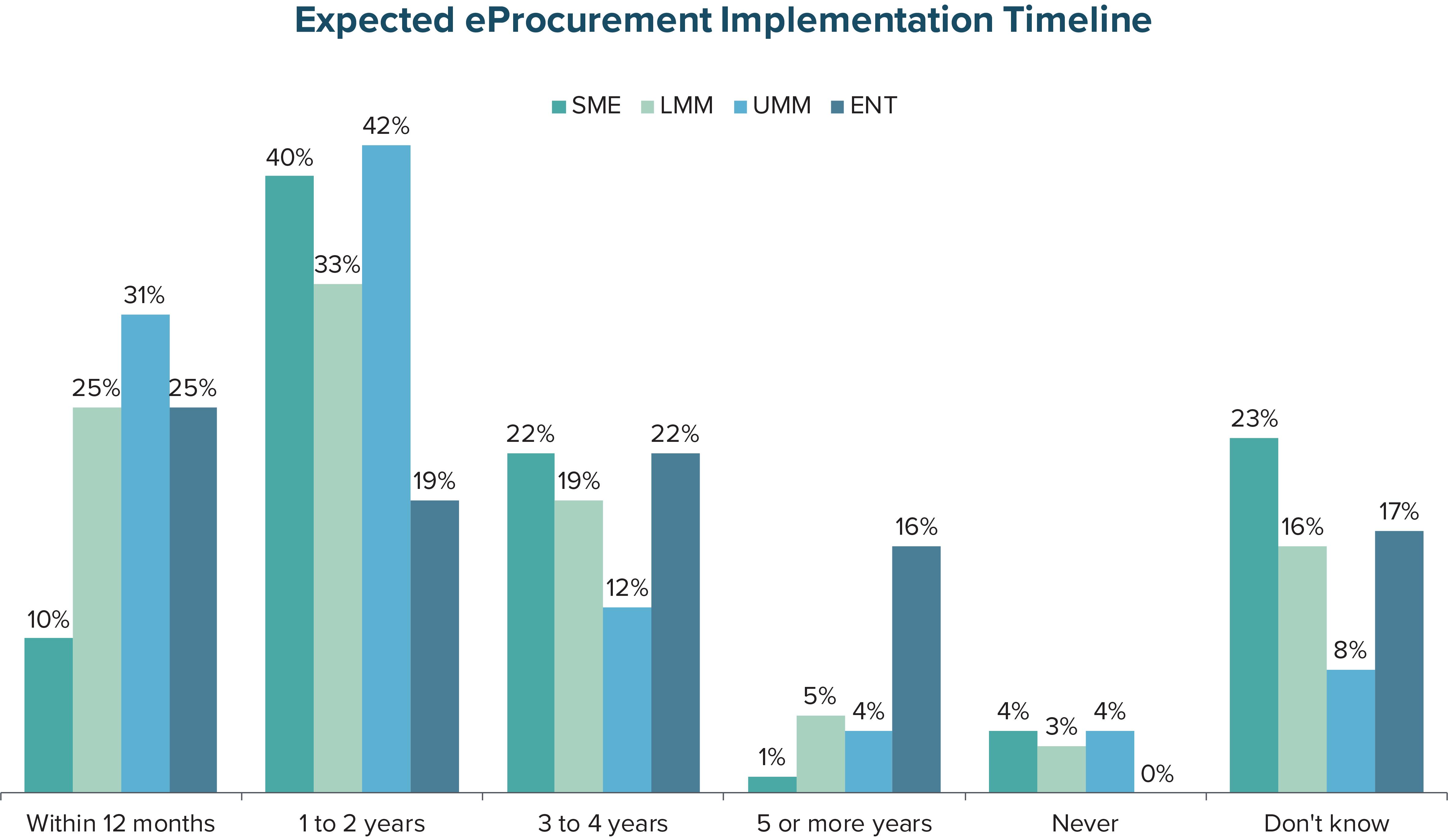 Expected eProcurement Implementation Timeline