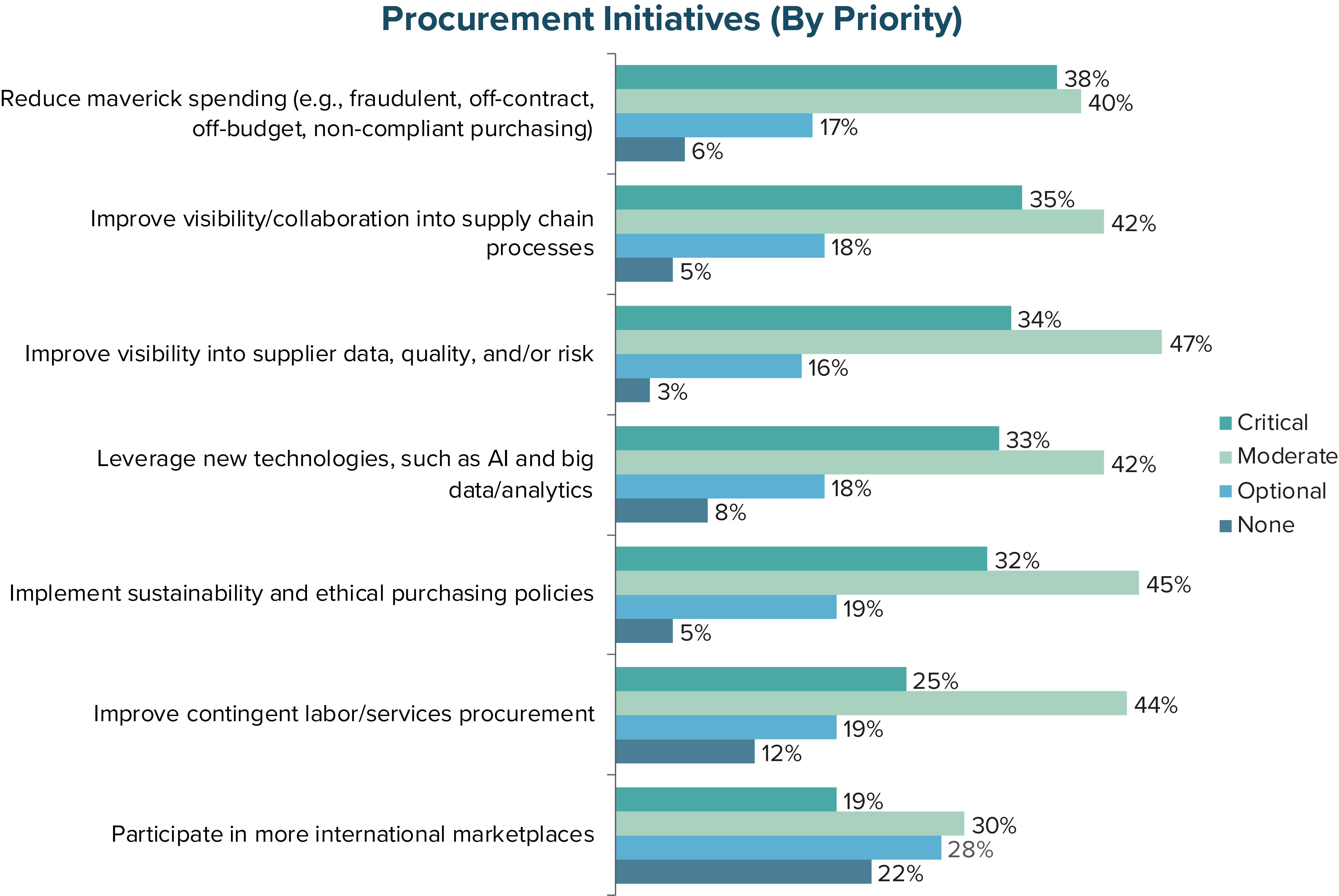 Procurement Initiatives (by Priority)