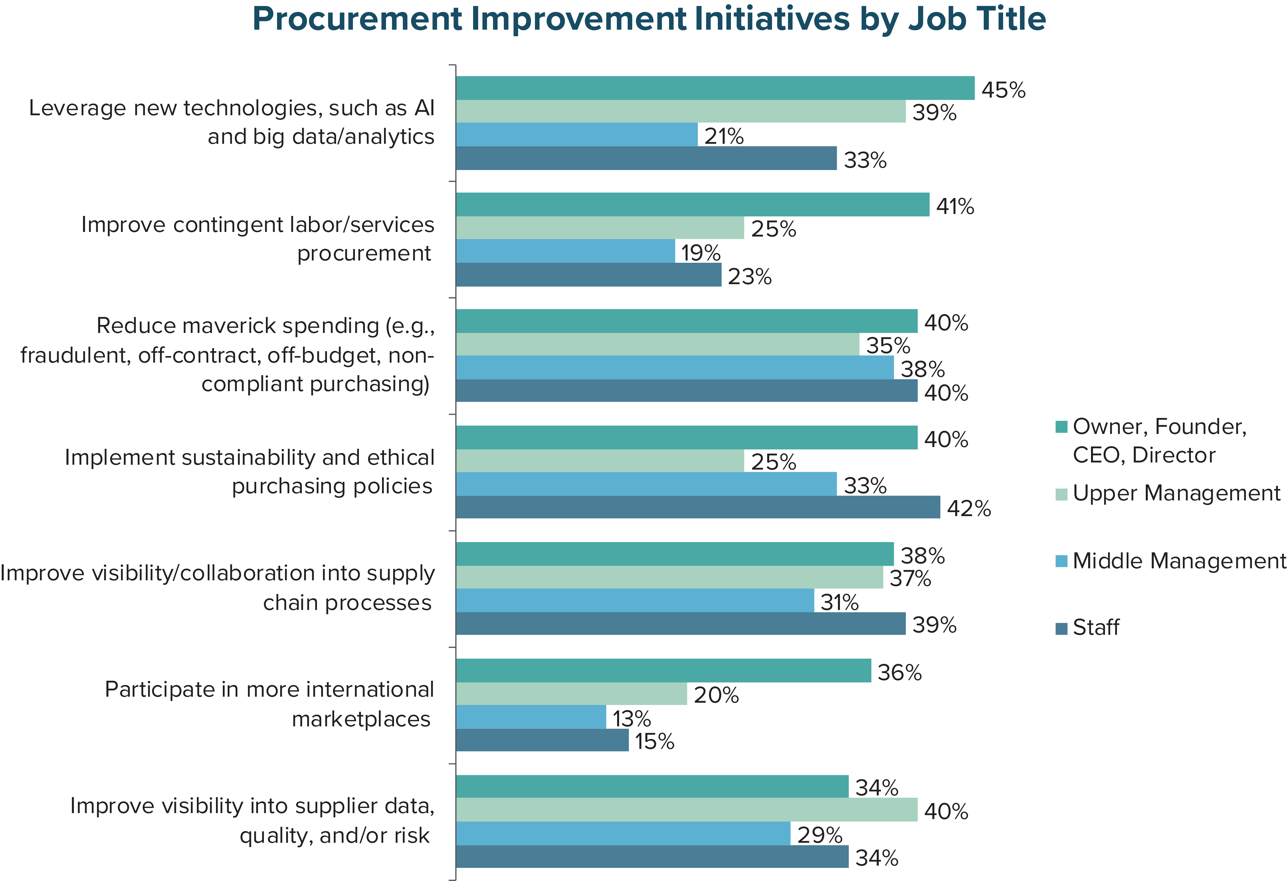 Procurement Improvement Iniatives by Job Title