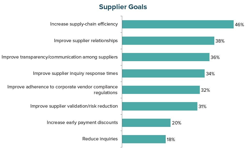 Supplier Goals