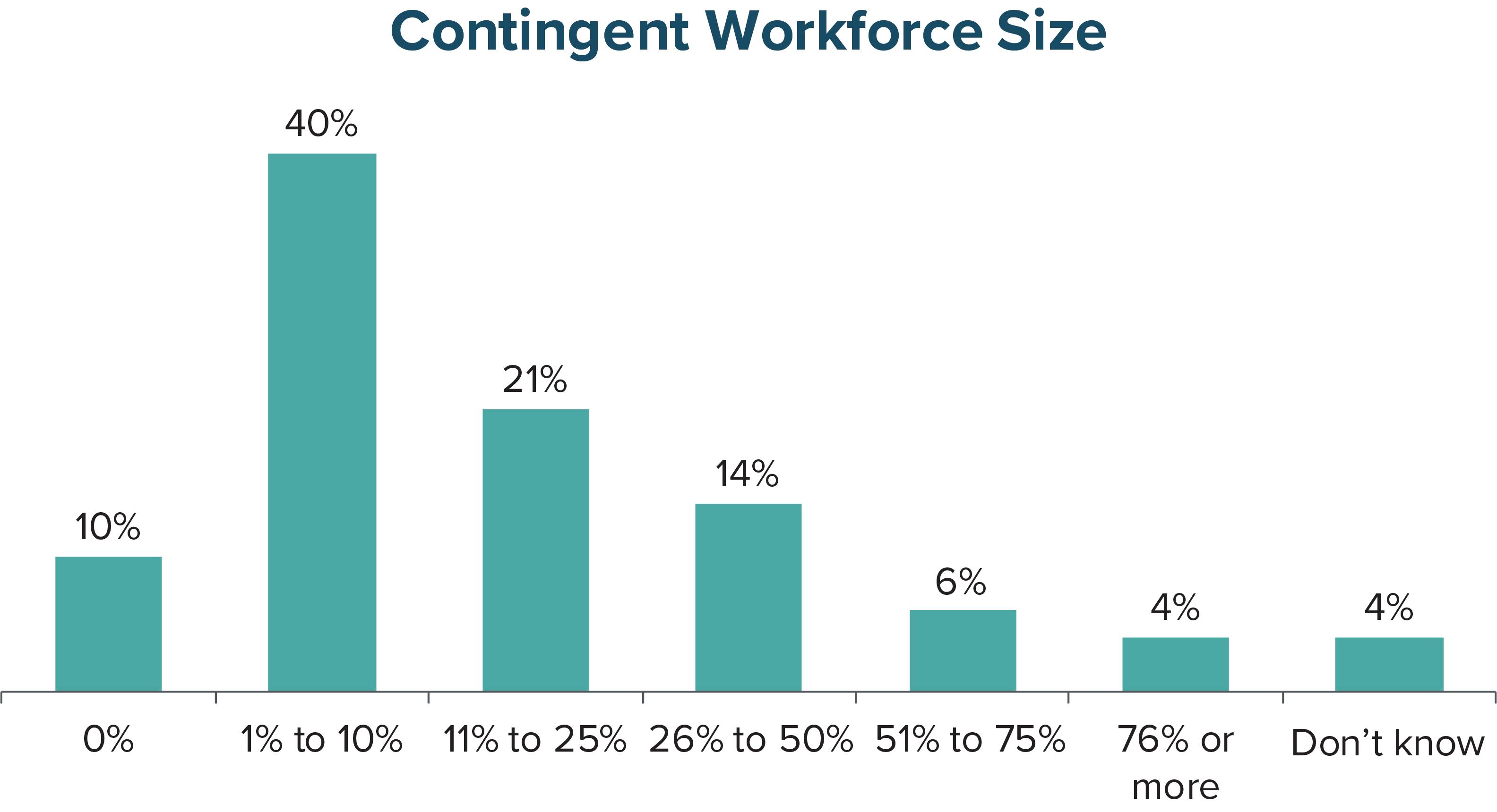 Contingent Workforce Size