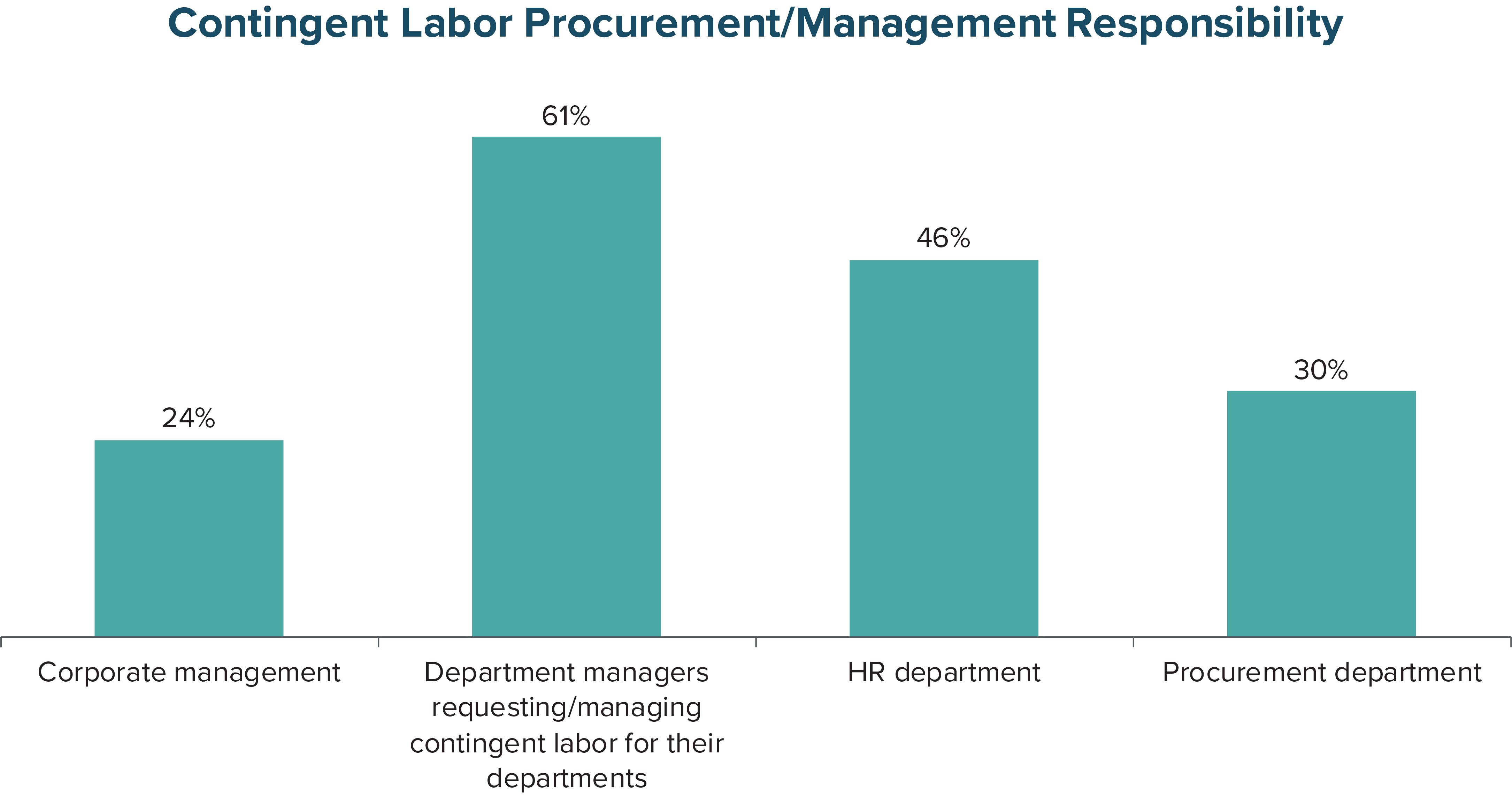 Contingent Labor Procurement/Management Responsibility