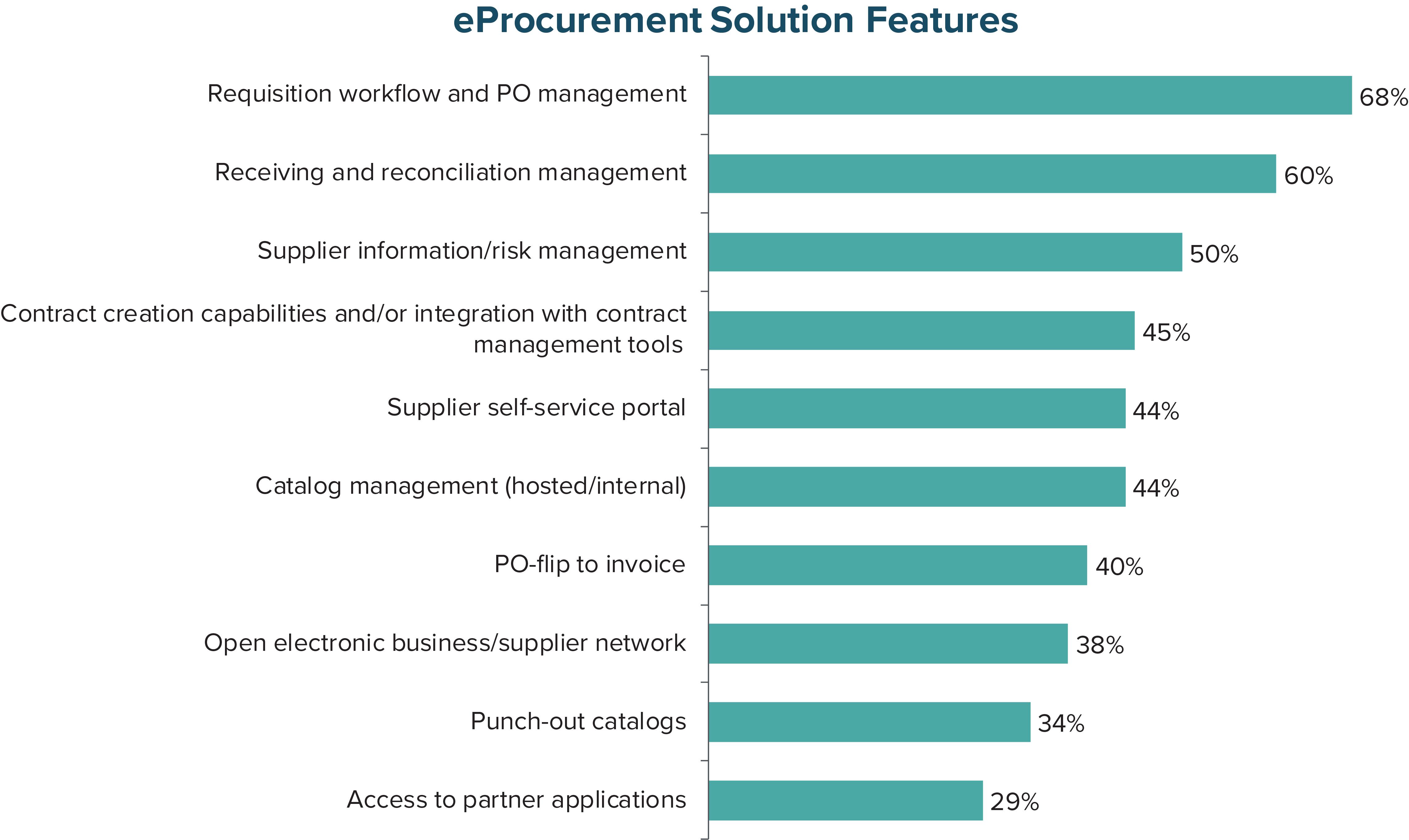 eProcurement Solution Features