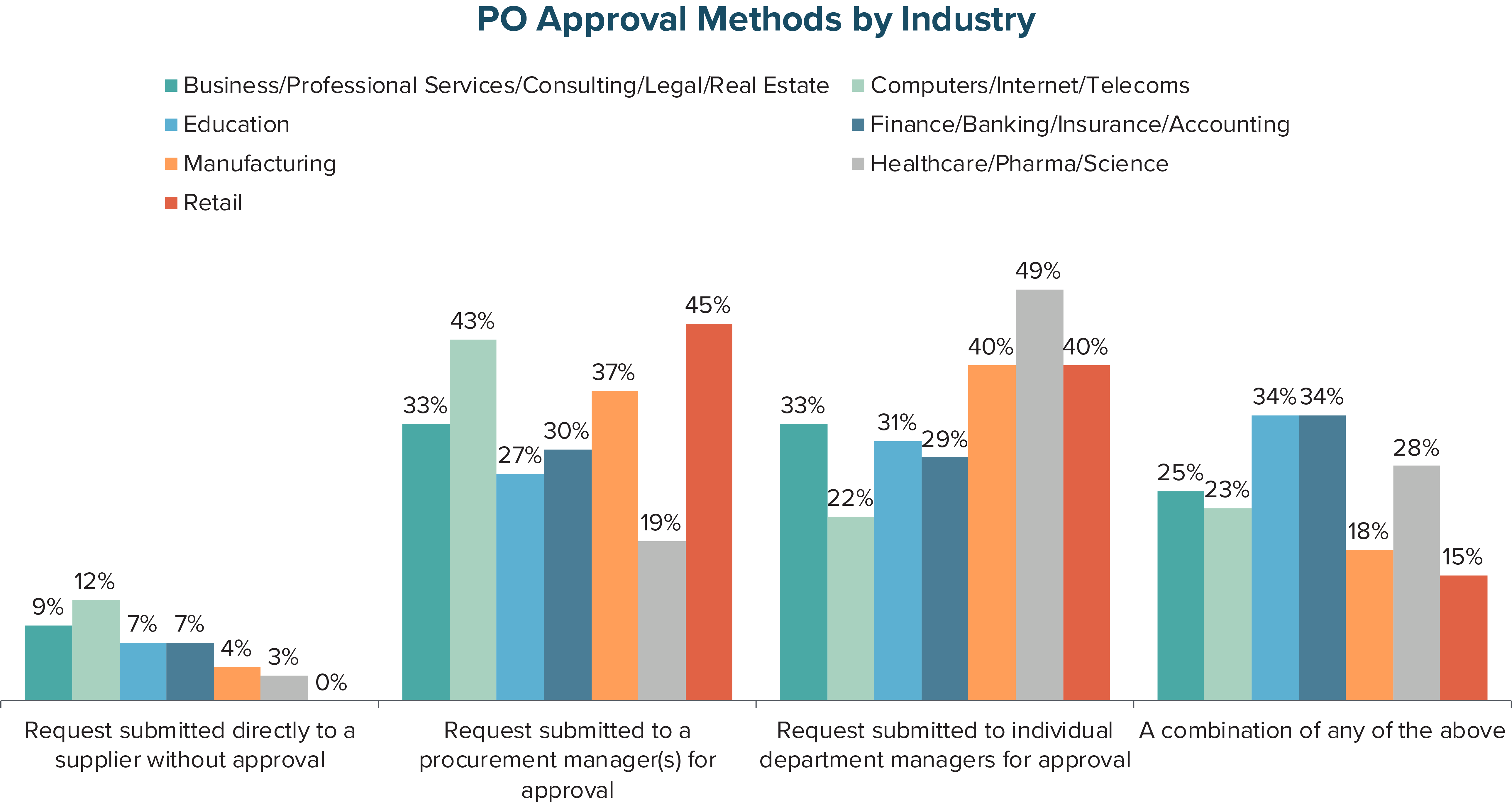 PO Approval Methods by Industry