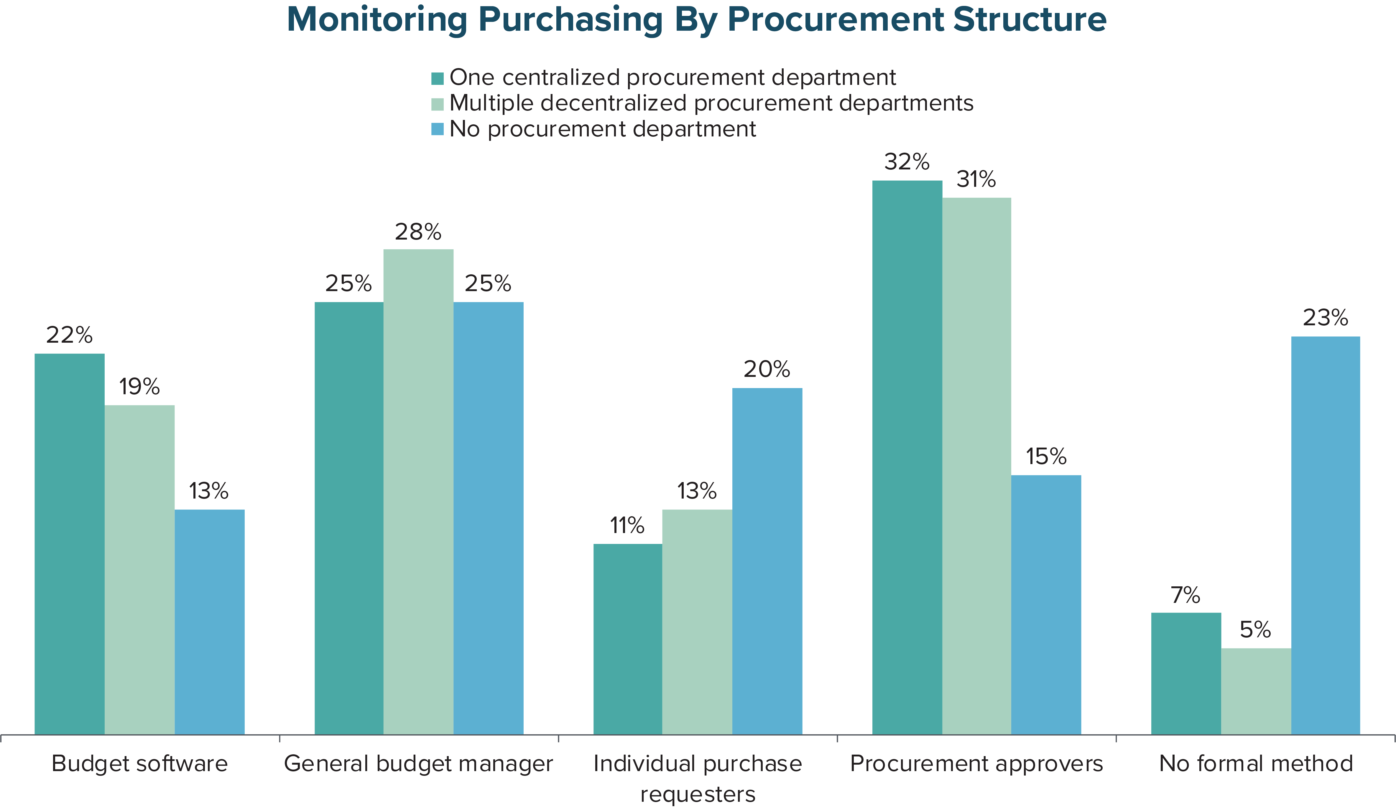Monitoring Purchasing by Procurement Structure