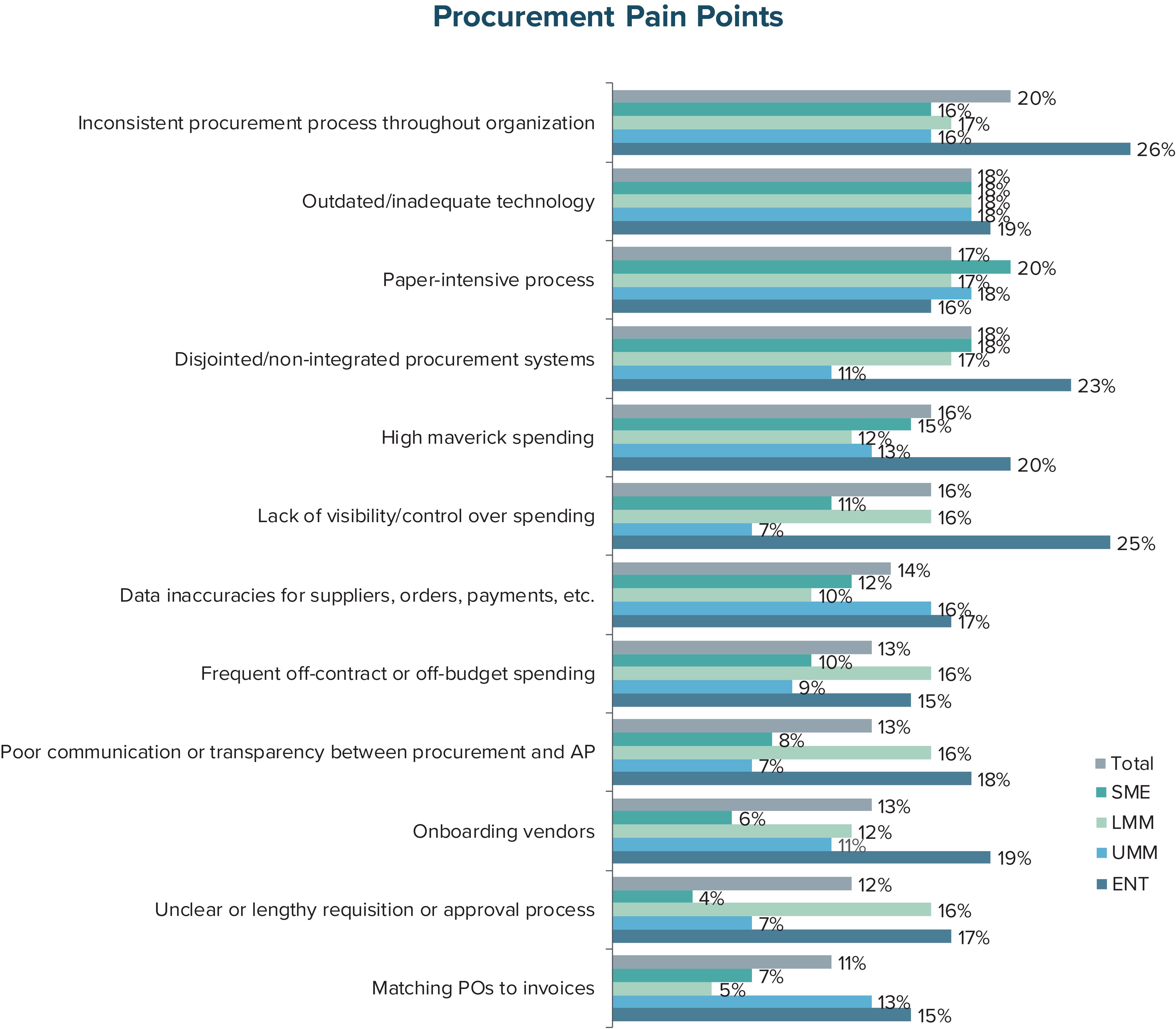 Procurement Pain Points