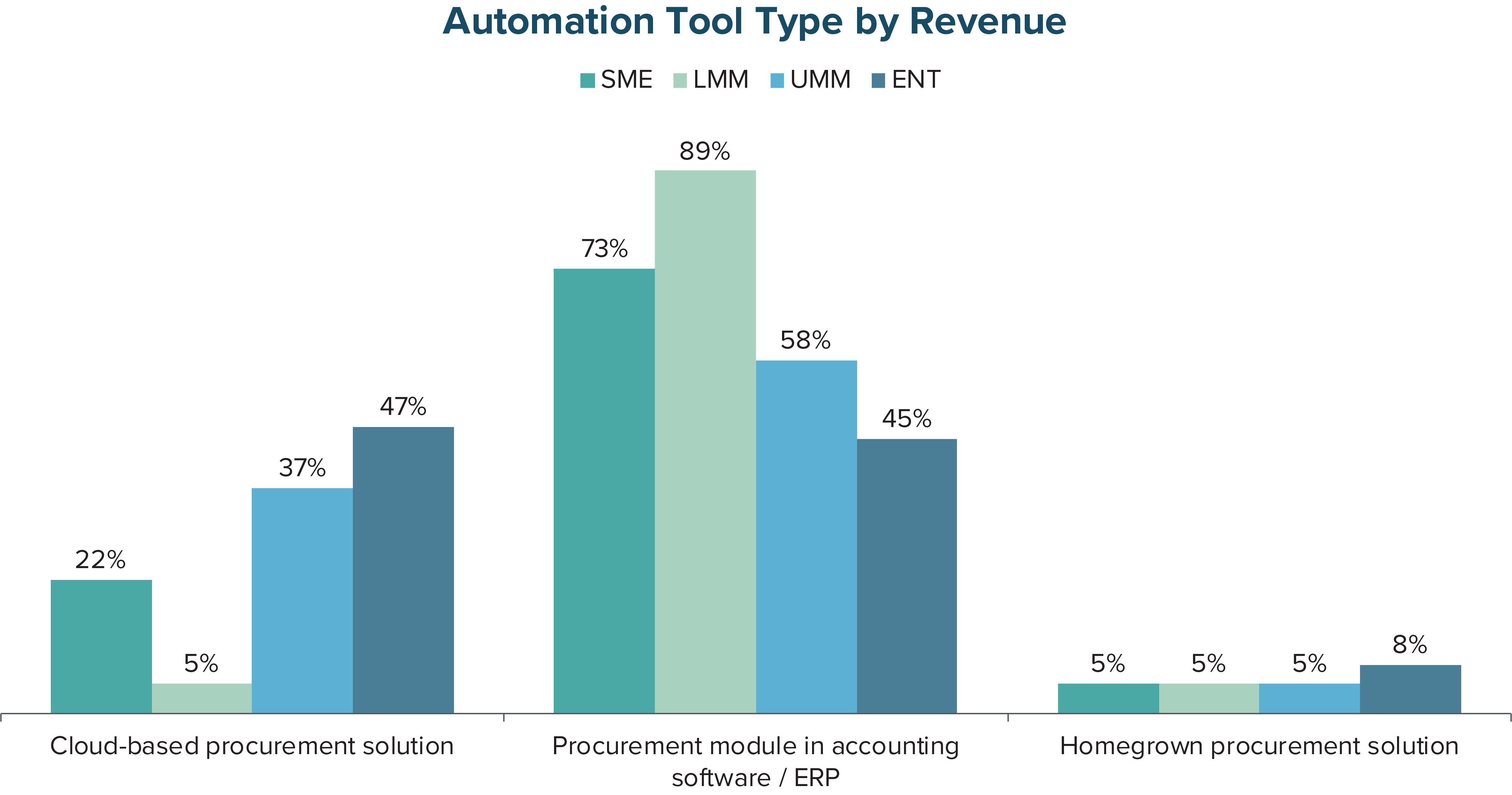 Automation Tool Type by Revenue