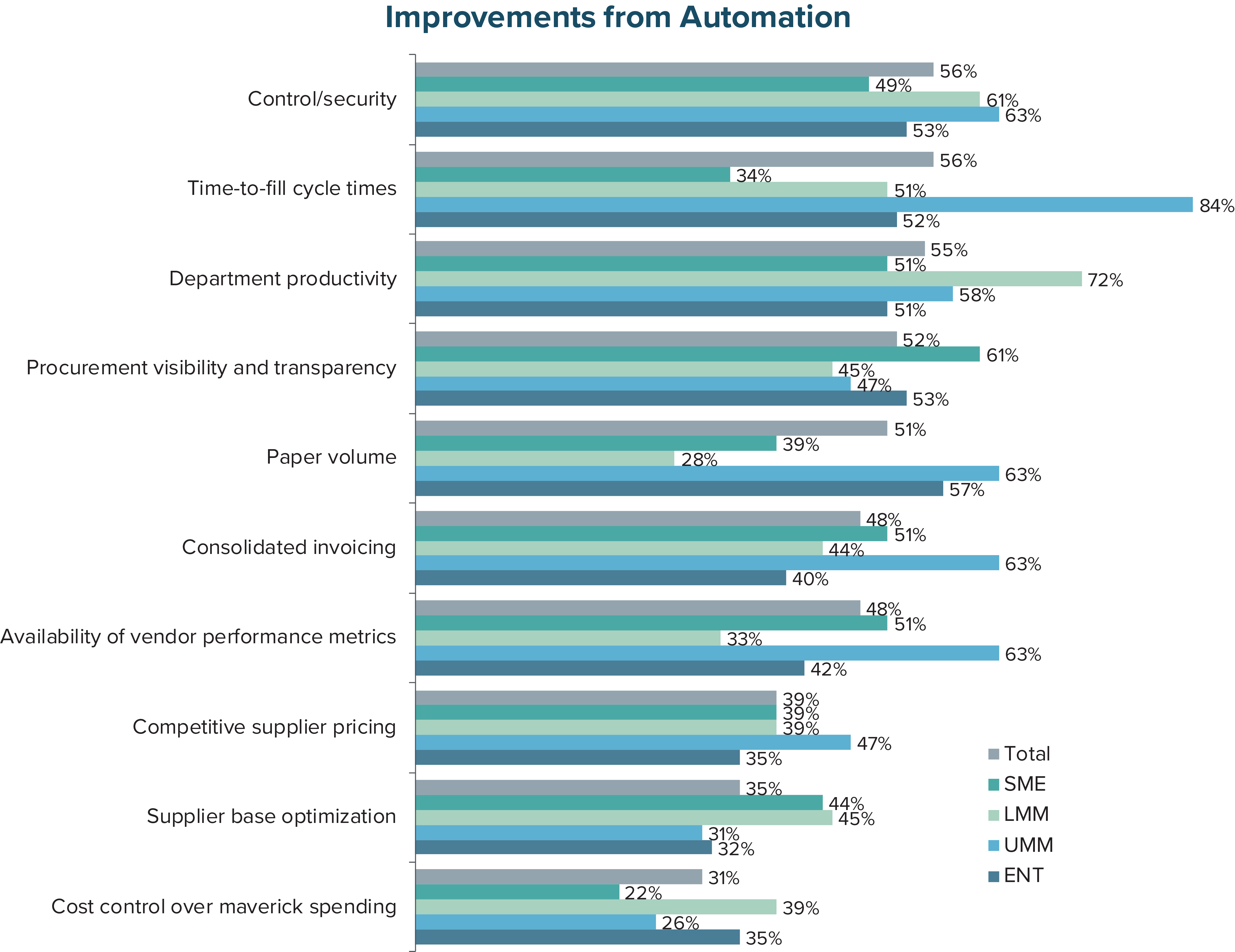 Improvements from Automation
