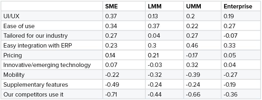 Maxdiff Scores for eProcurement Solution Purchase Criteria