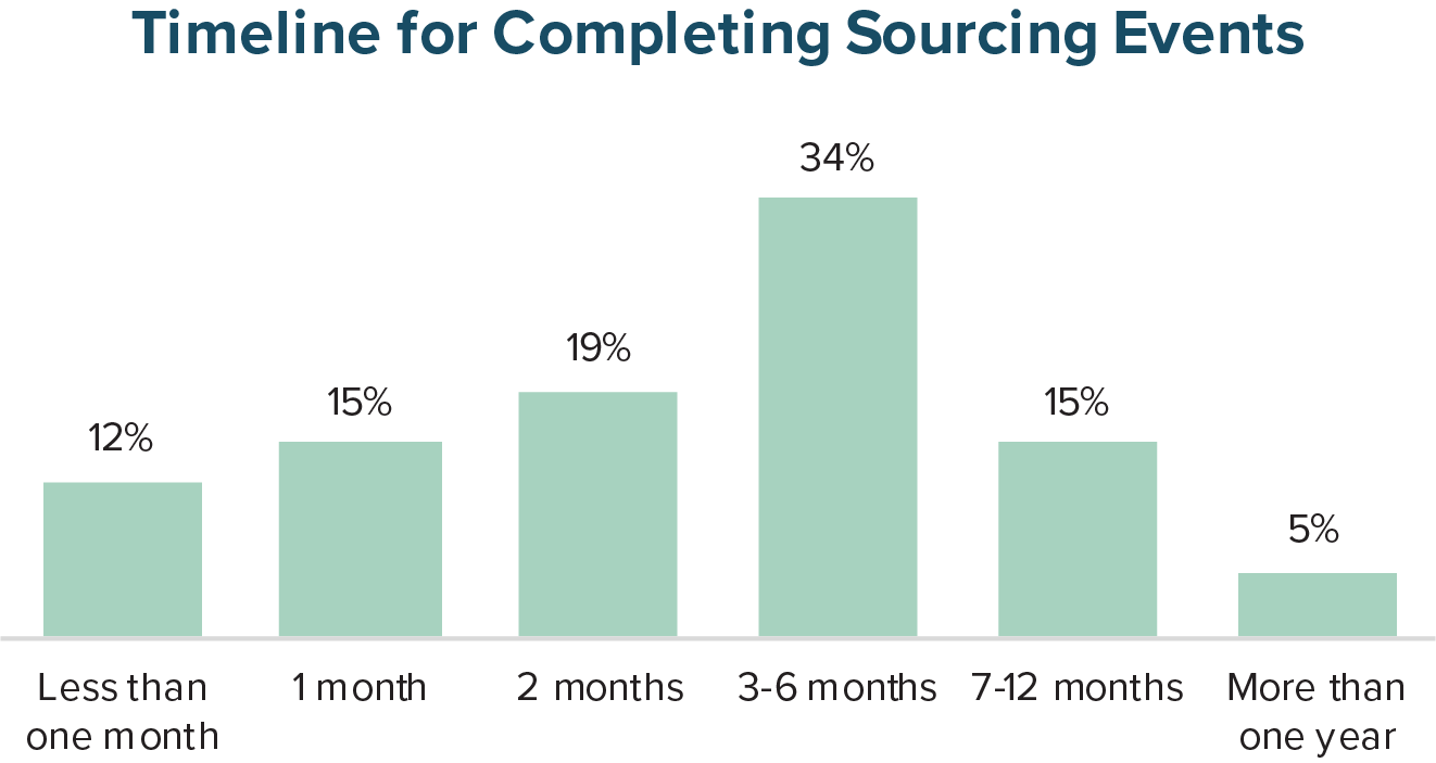 Timeline for Completing Sourcing Events
