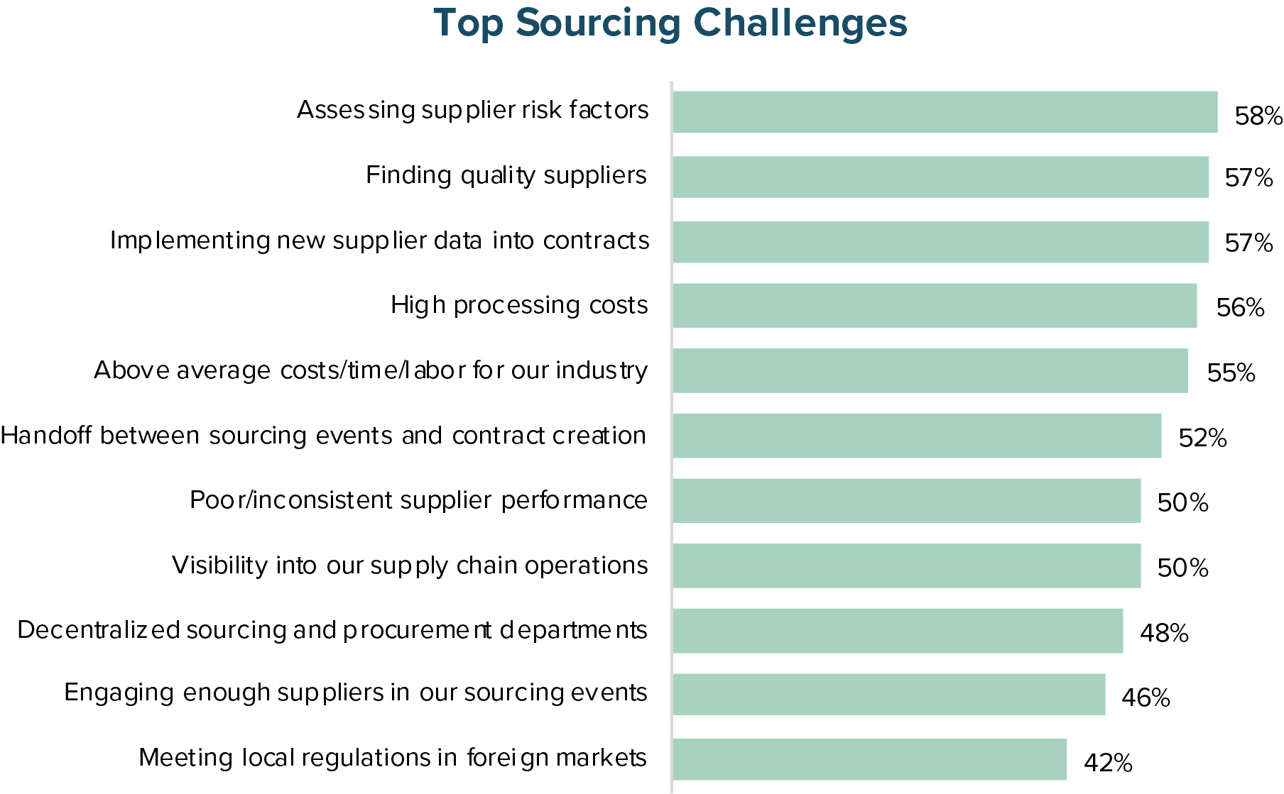 Top Sourcing Challenges