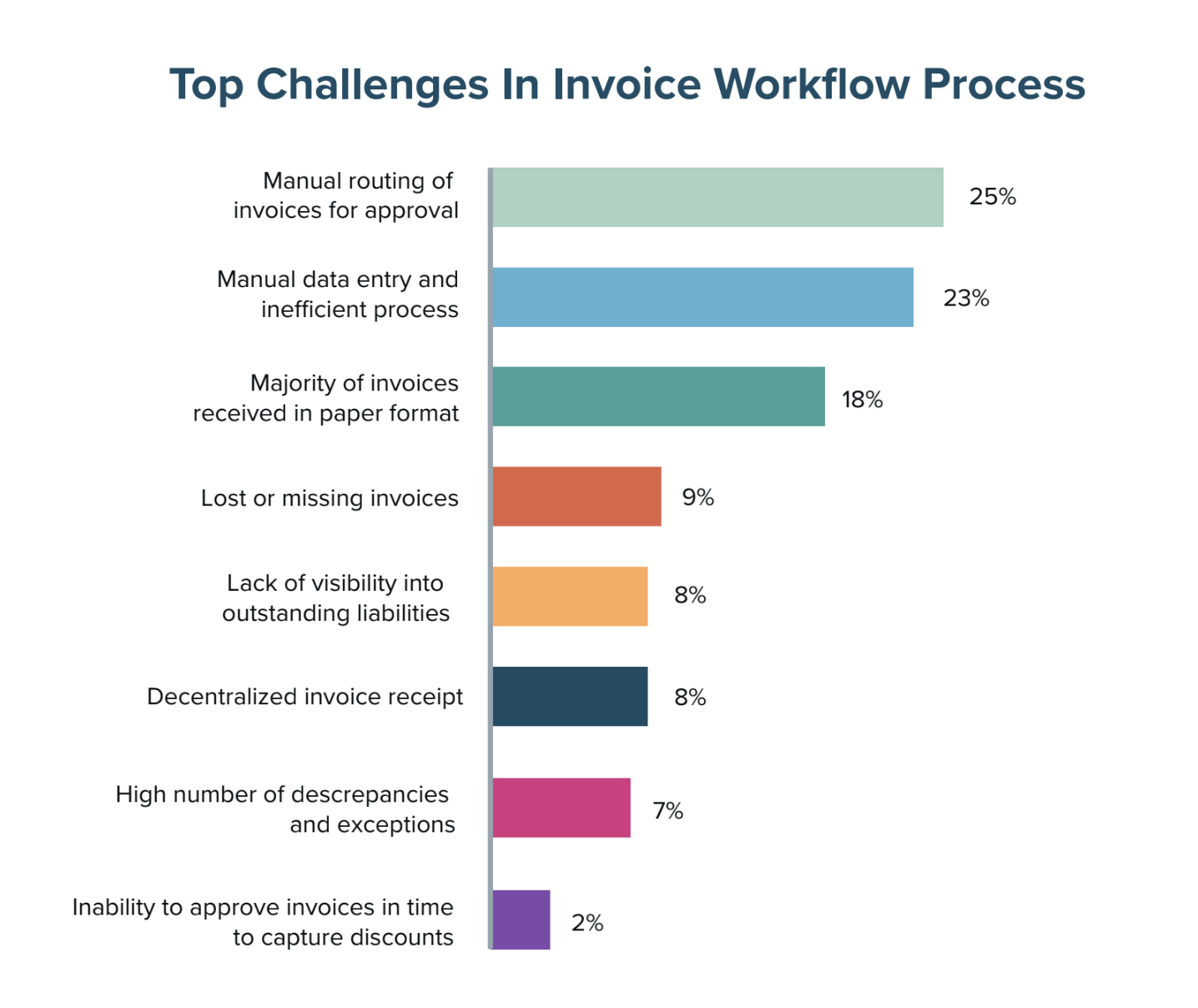 Top Challenges in Invoice Workflow Process