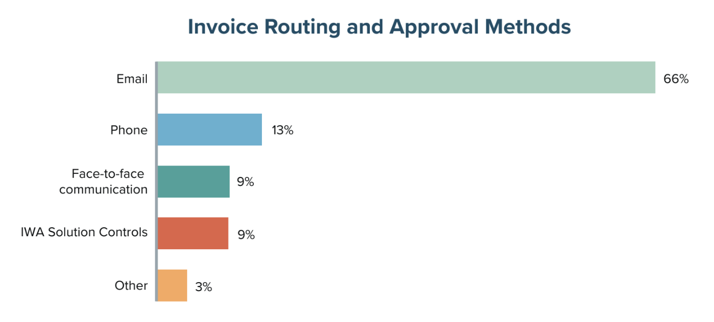 Invoice Routing and Approval Methods
