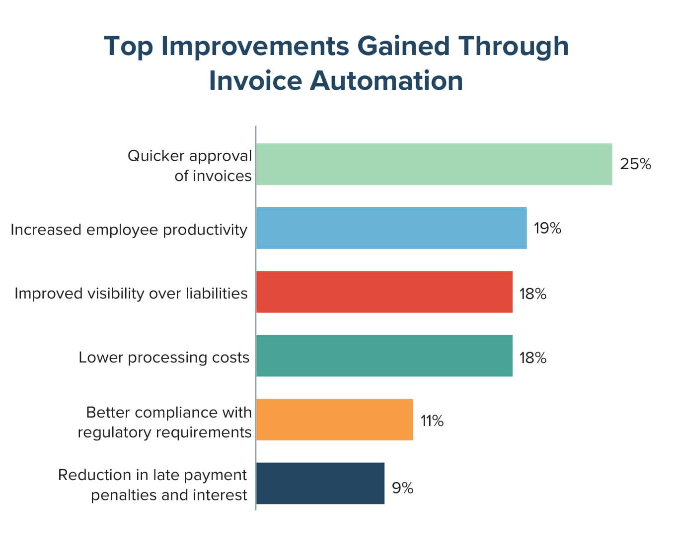 Top Improvements Gained Through Invoice Automation