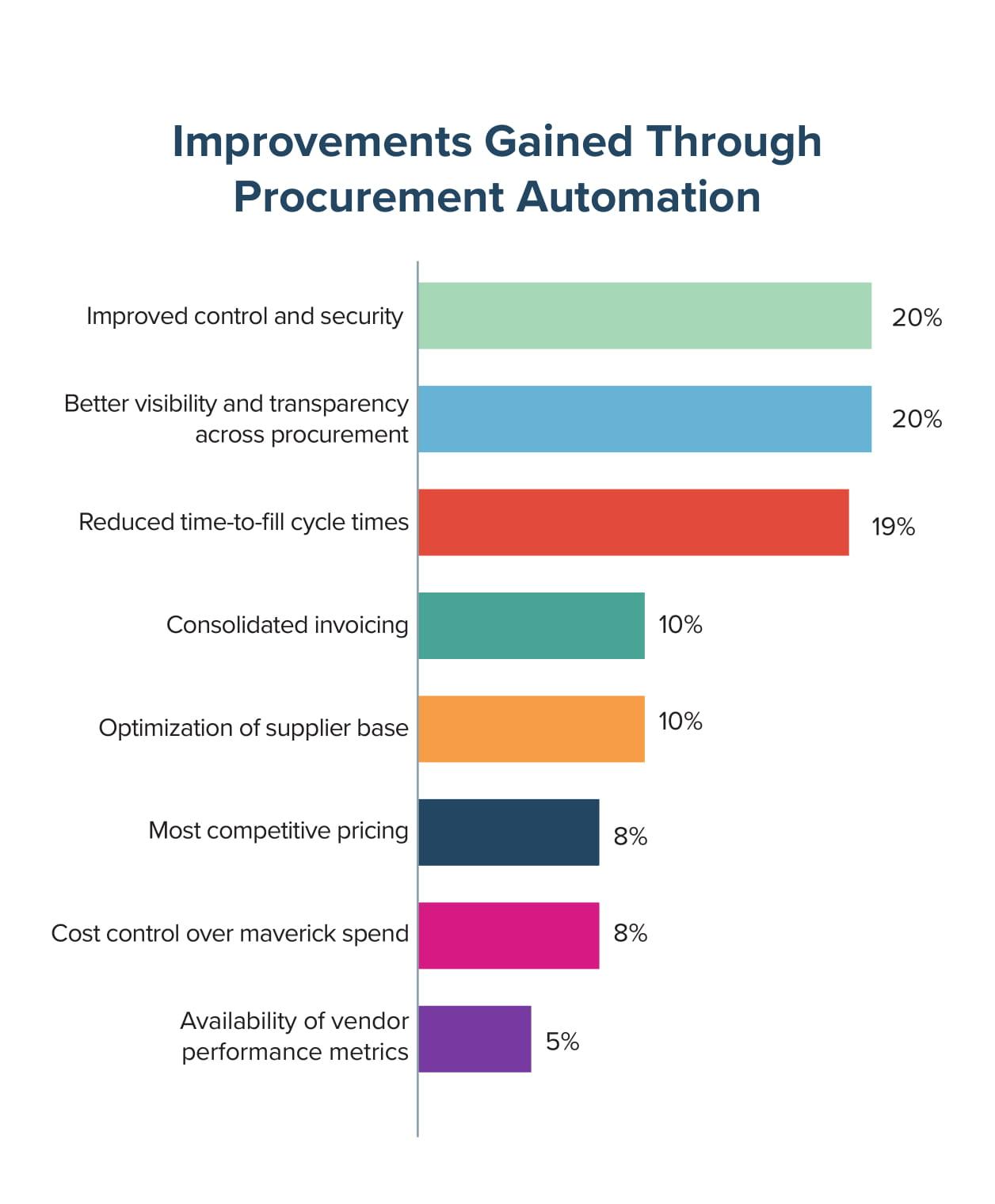 Improvements Gained Through Procurement Automation