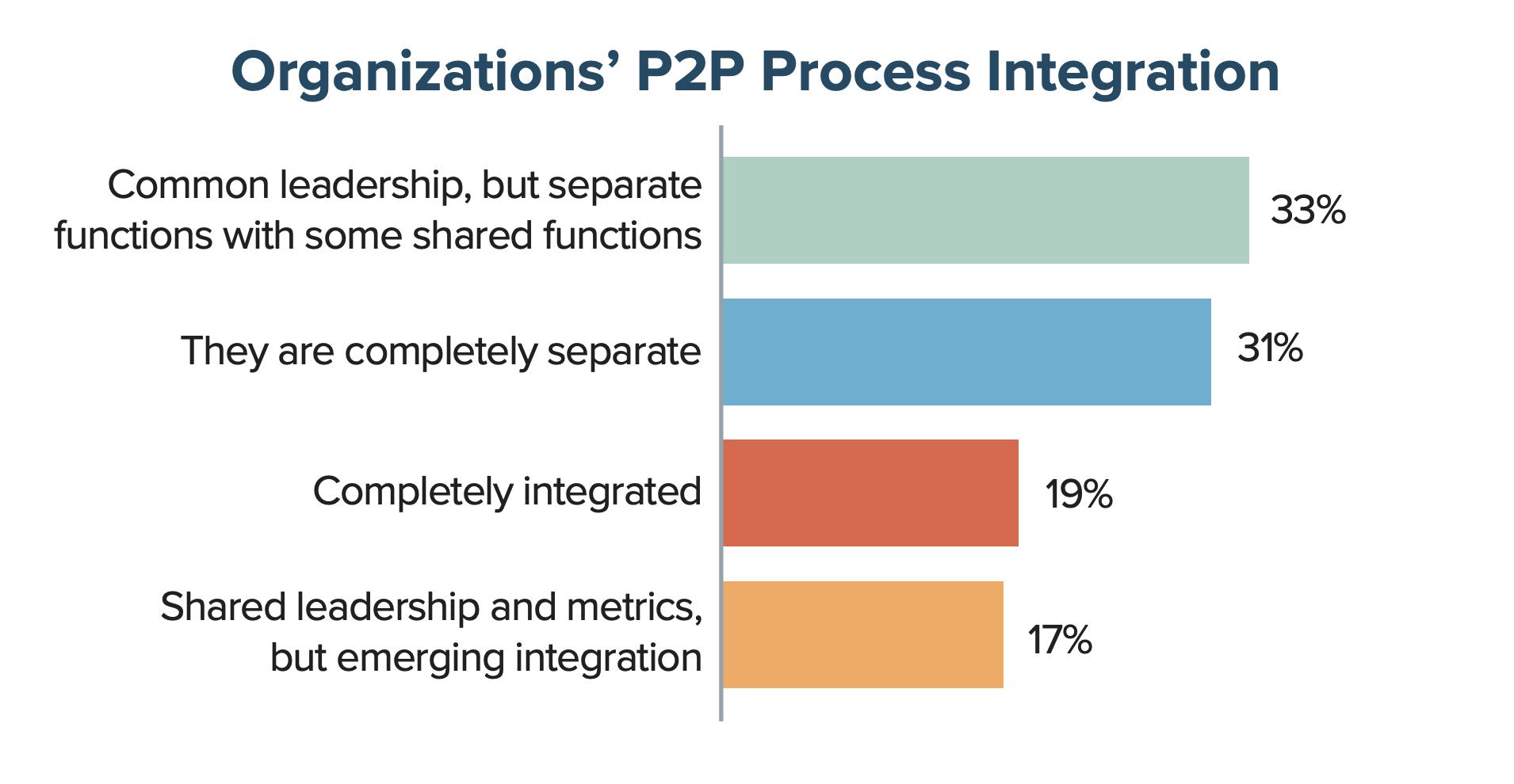 Organizations' P2P Process Integration