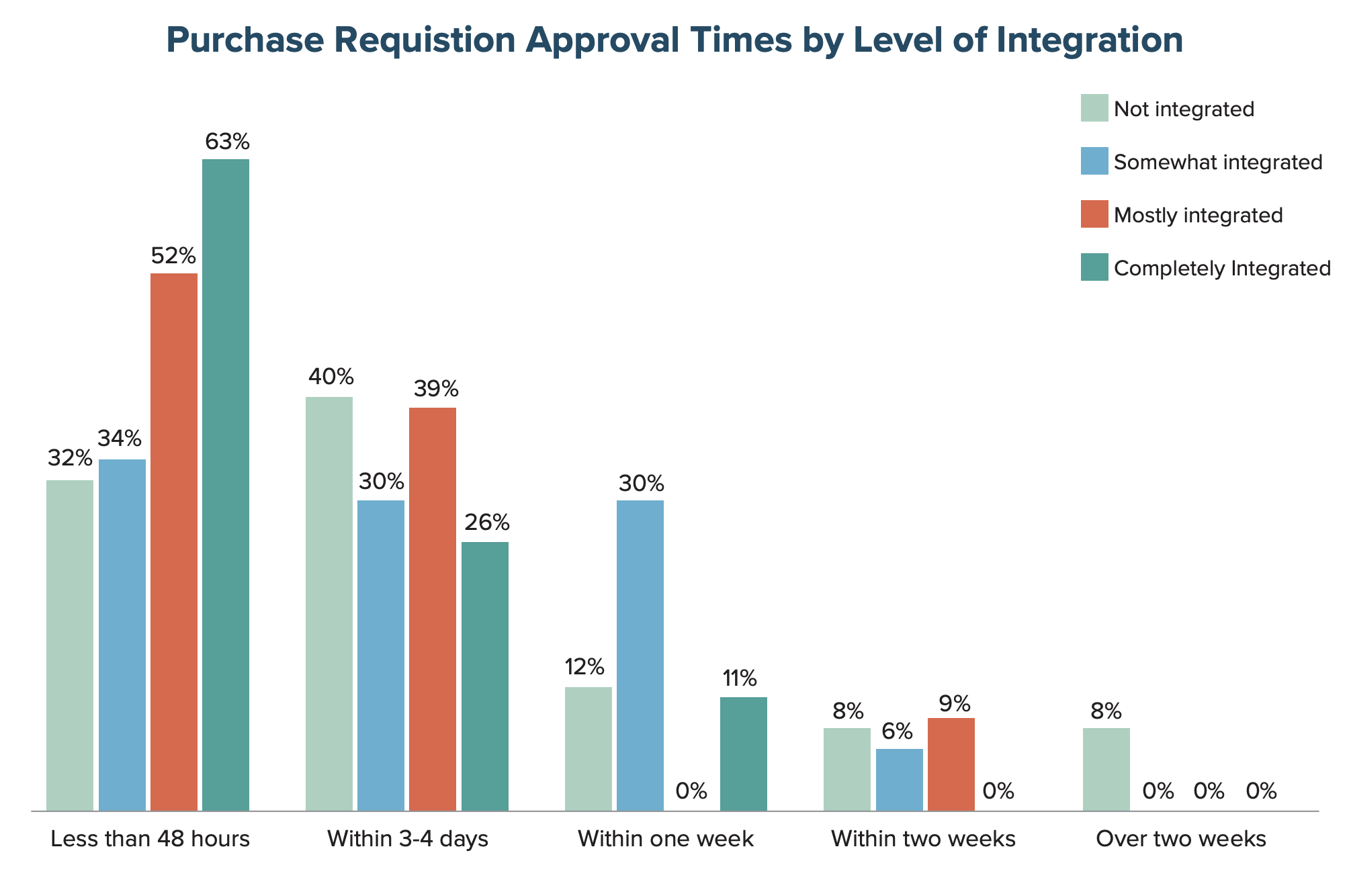 Purchase Requisition Approval Times by Level of Integration