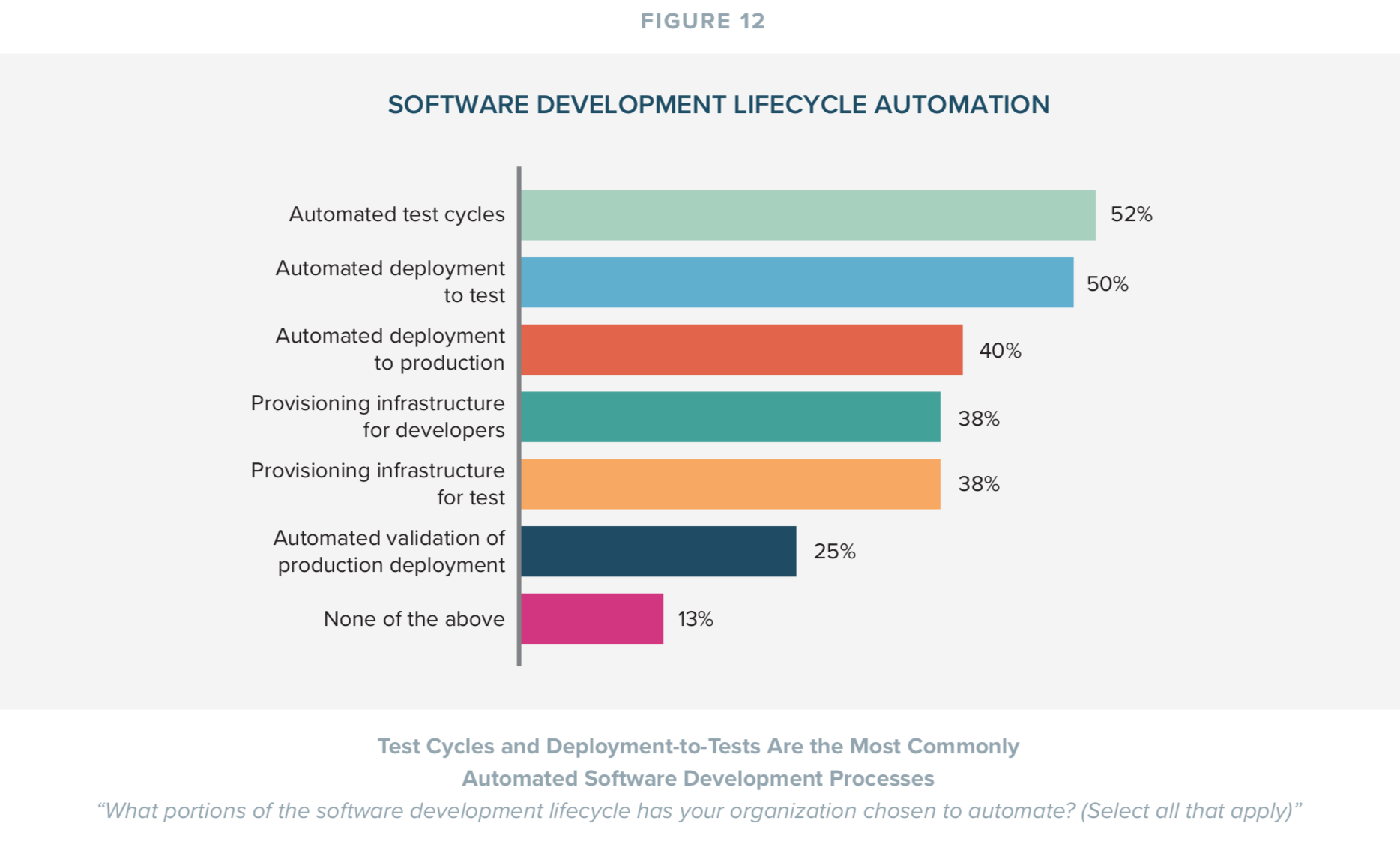 Software Development Lifecycle Automation