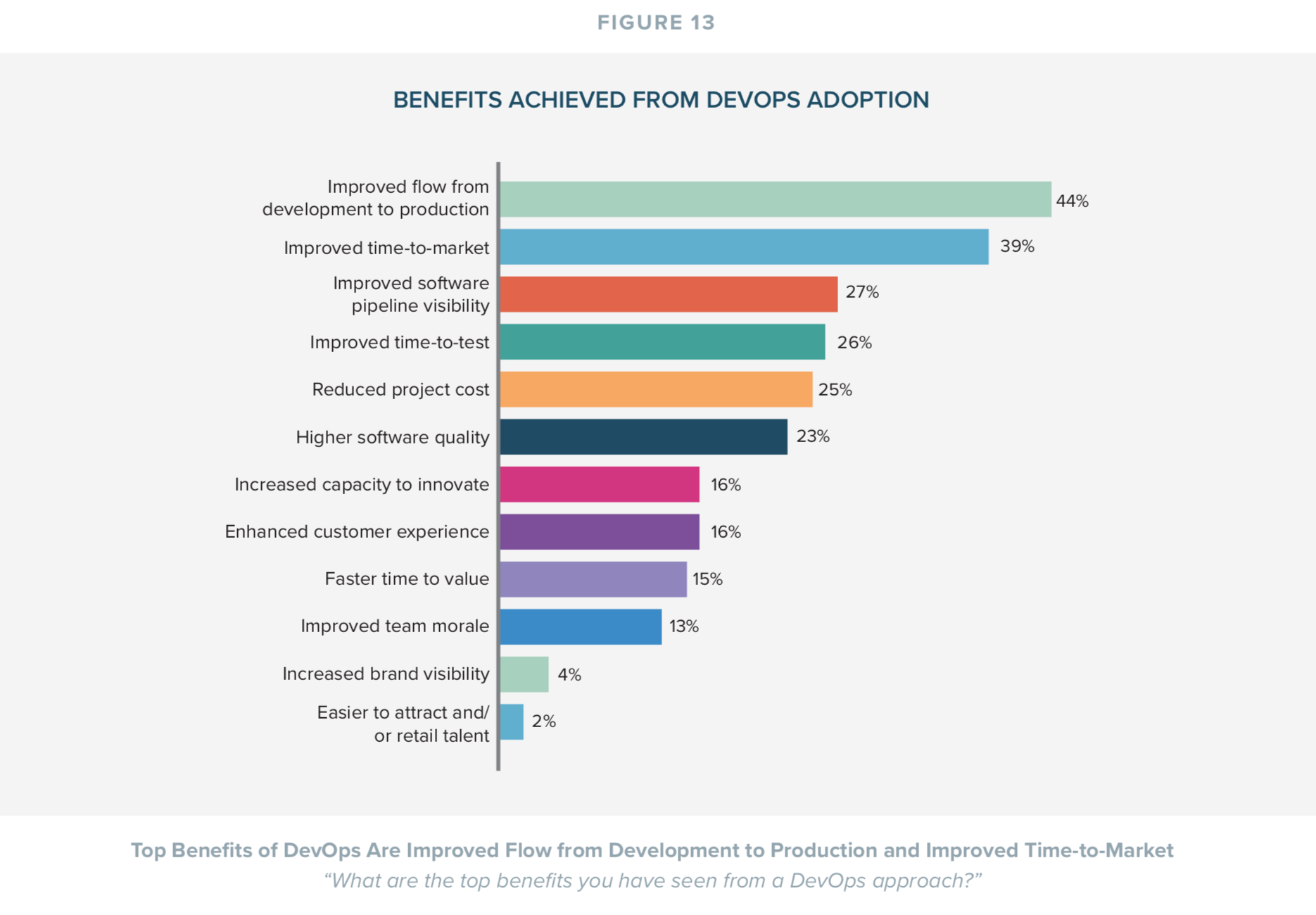 Benefits Achieved Through DevOps Adoption