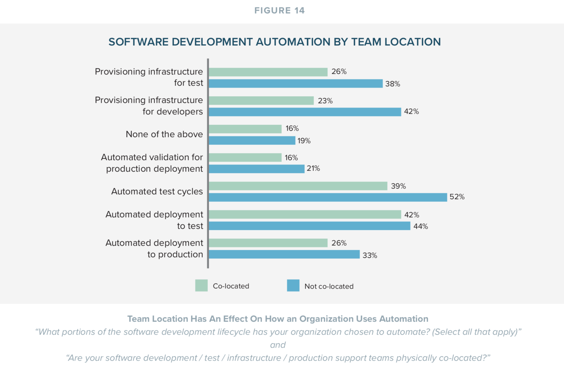 Software Development Automation by Team Location