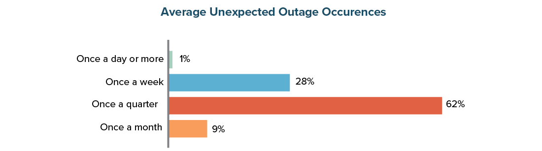 Average Unexpected Outage Occurances
