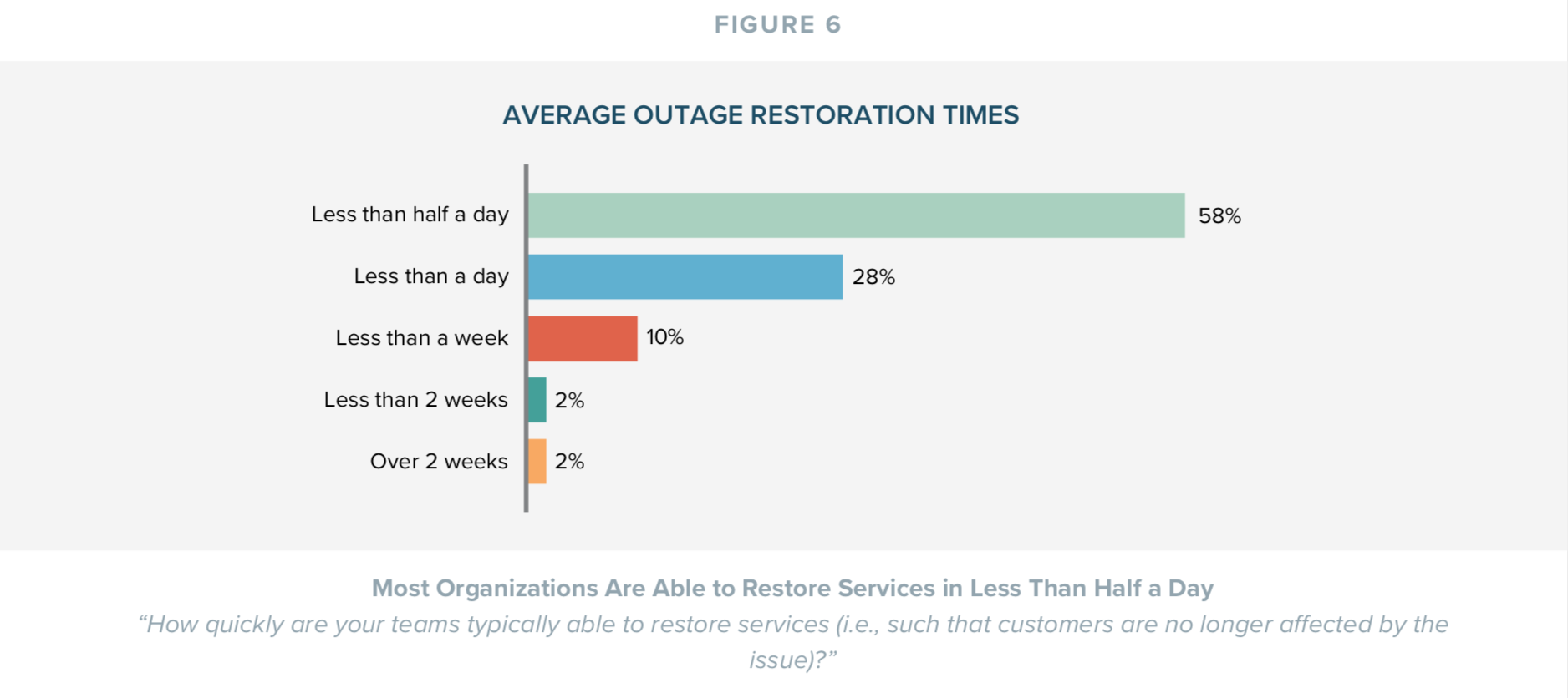 Average Outage Restoration Times