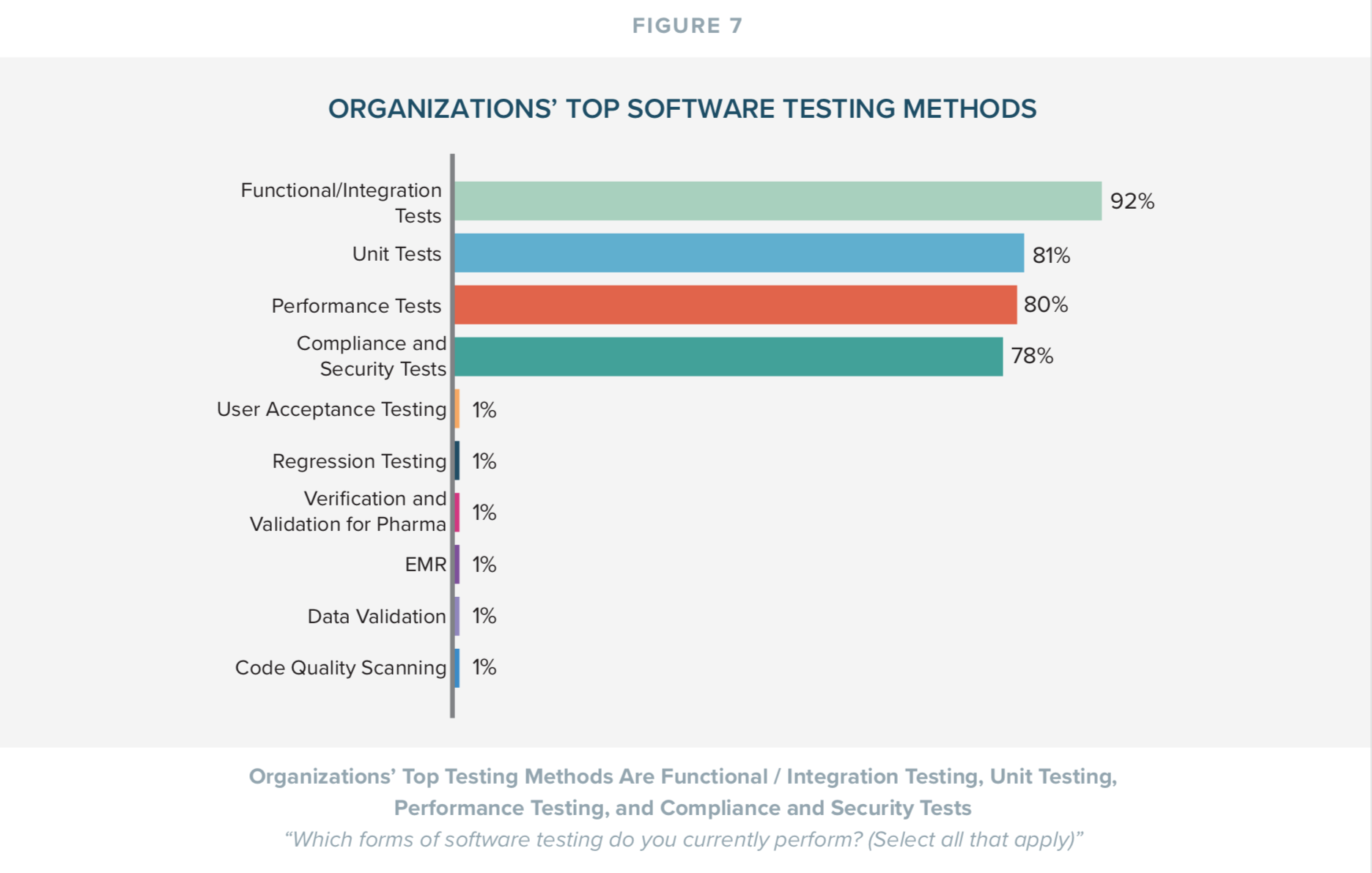 Organization's Top Software Testing Methods