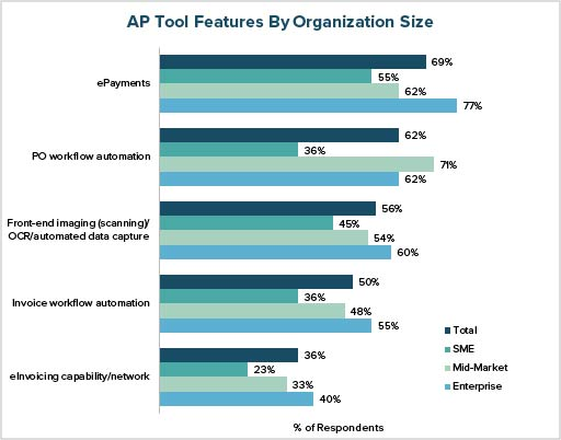 AP Tool Features by Organization Size