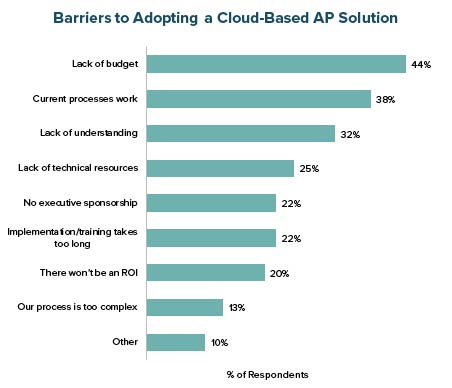 Barriers to Adopting a Cloud-Based AP Solution