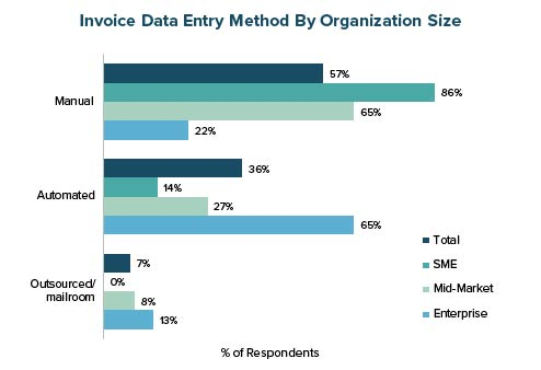 Invoice Data Entry Method by Organization Size