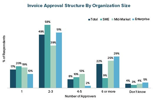Invoice Approval Structure by Organization Size
