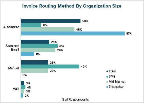 Invoice Routing Method by Organization Size