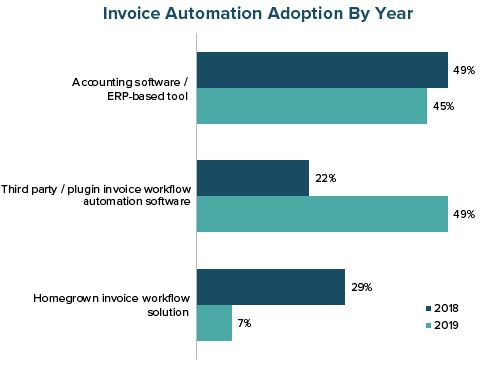 Invoice Automation Adoption by Year